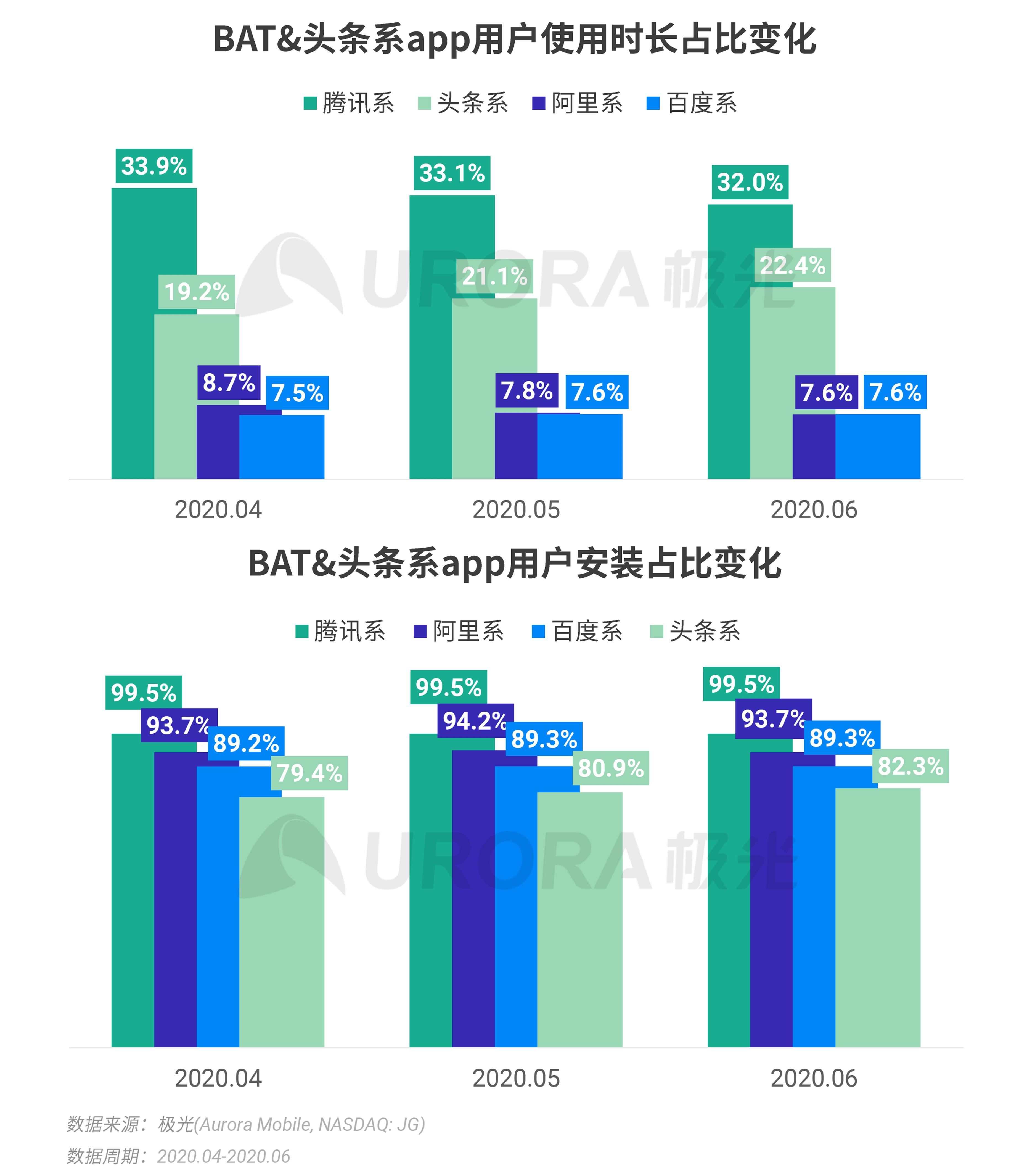 极光:2020Q2互联网行业数据研究报告 (5).png