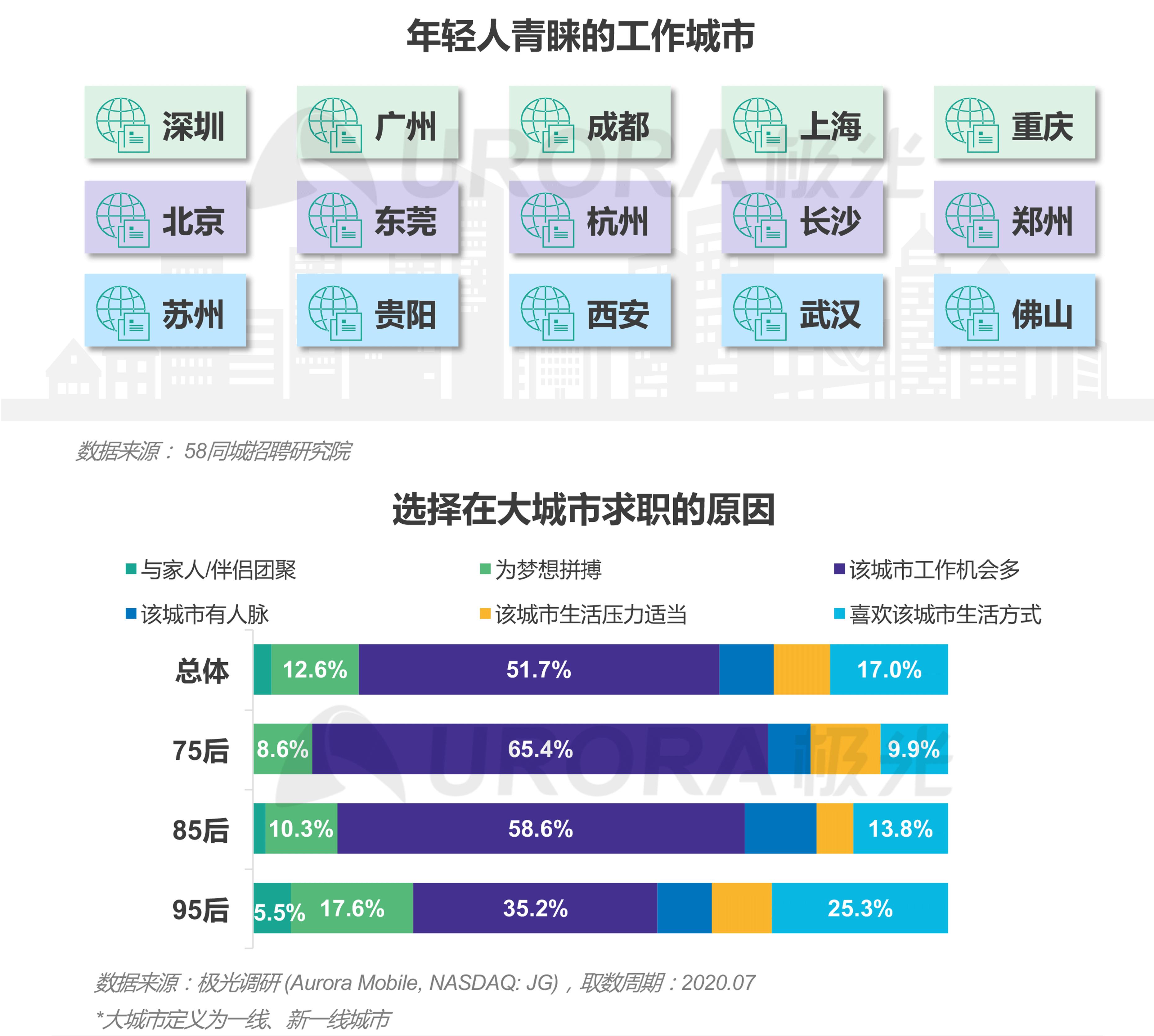 """""""超职季""""招聘行业报告-年轻人求职篇 (6).png"""
