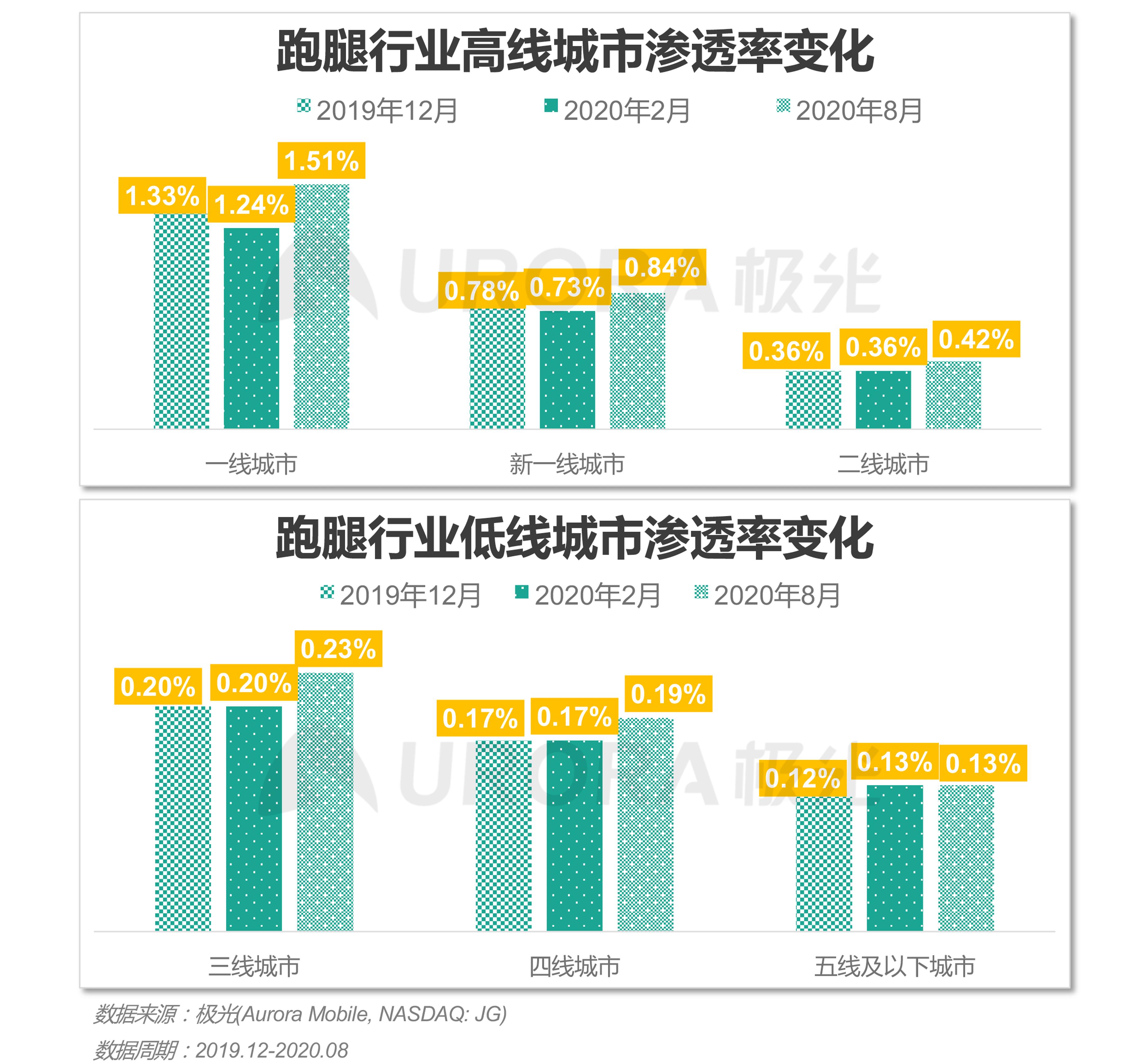 极光:2020年疫情后跑腿行业研究报告 (9).png