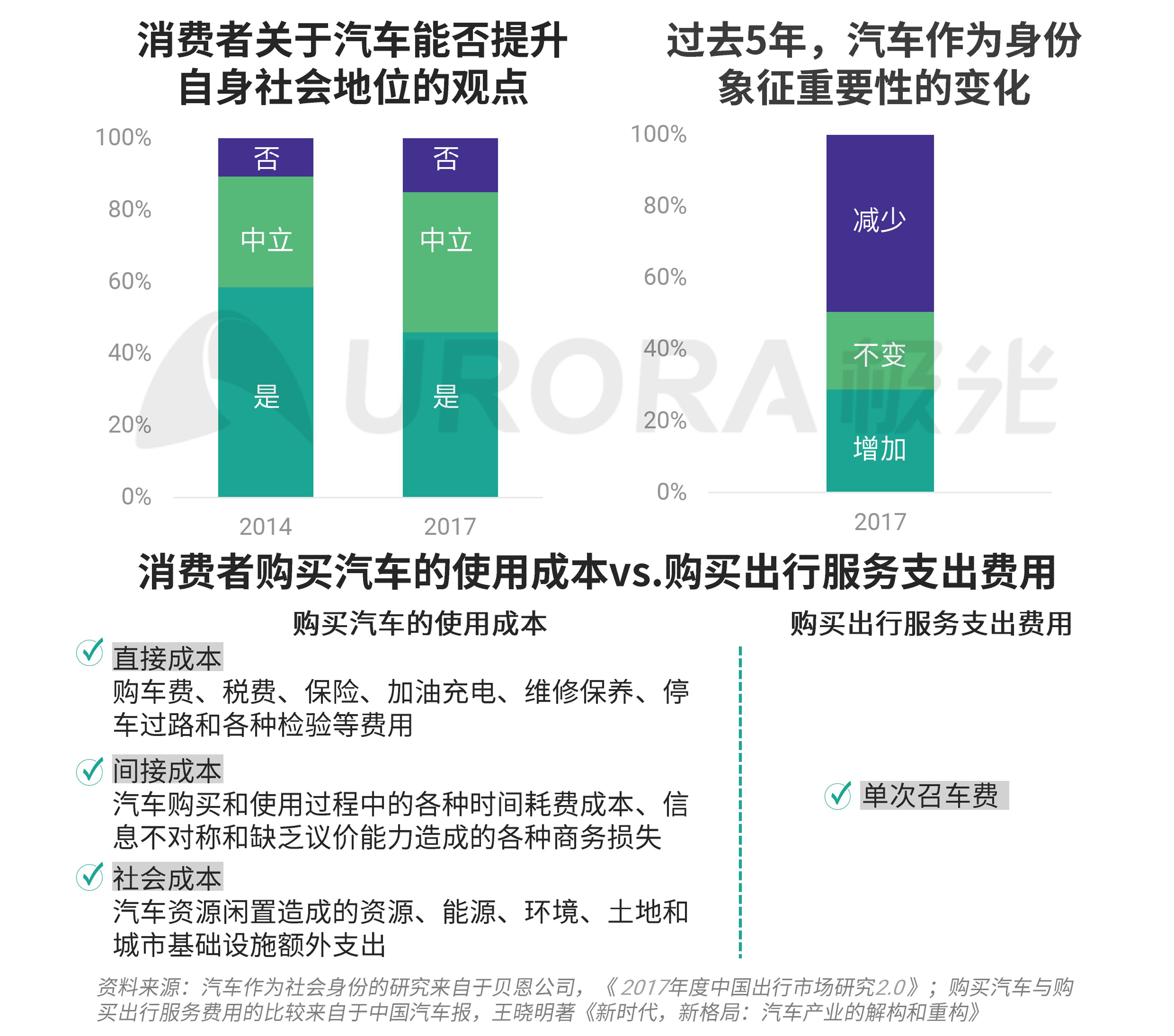 极光:汽车产业新格局 (16).png