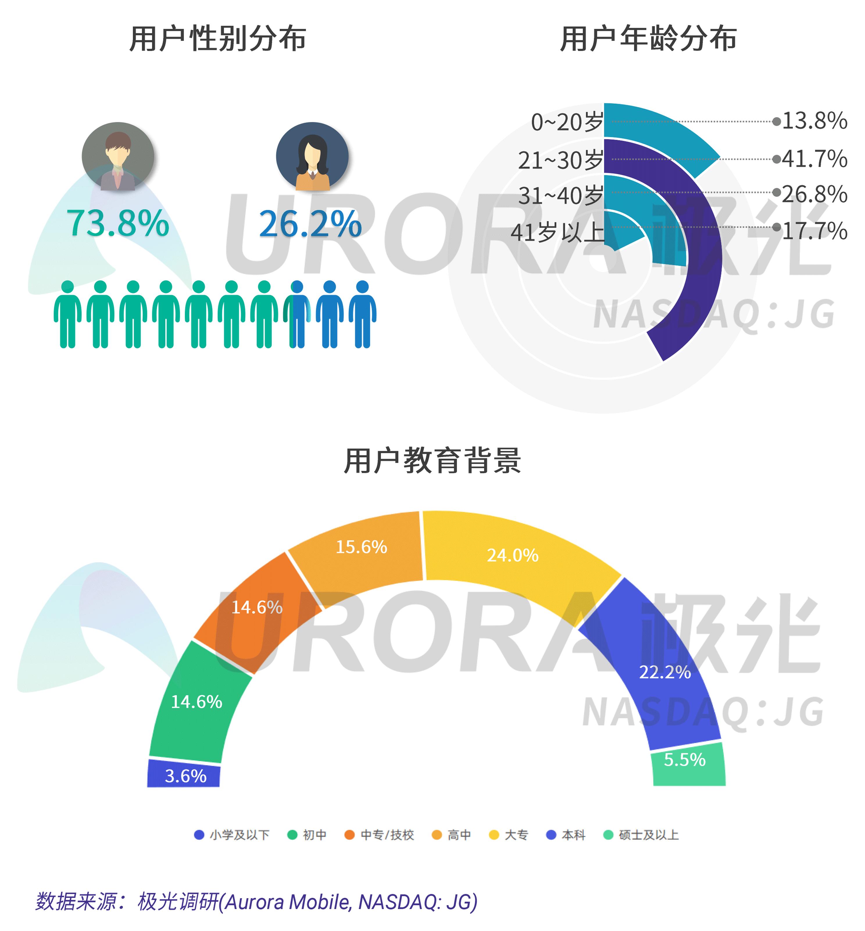 极光:疫情下的汽车直播研究报告 (8).png