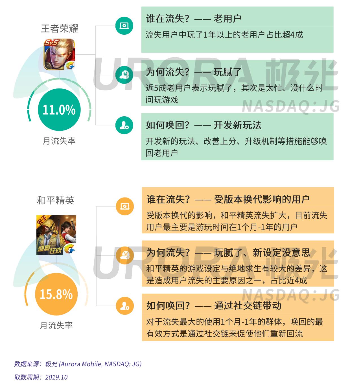 手机游戏流失用户研究报告——以王者荣耀和和平精英为例-审核版-2.png