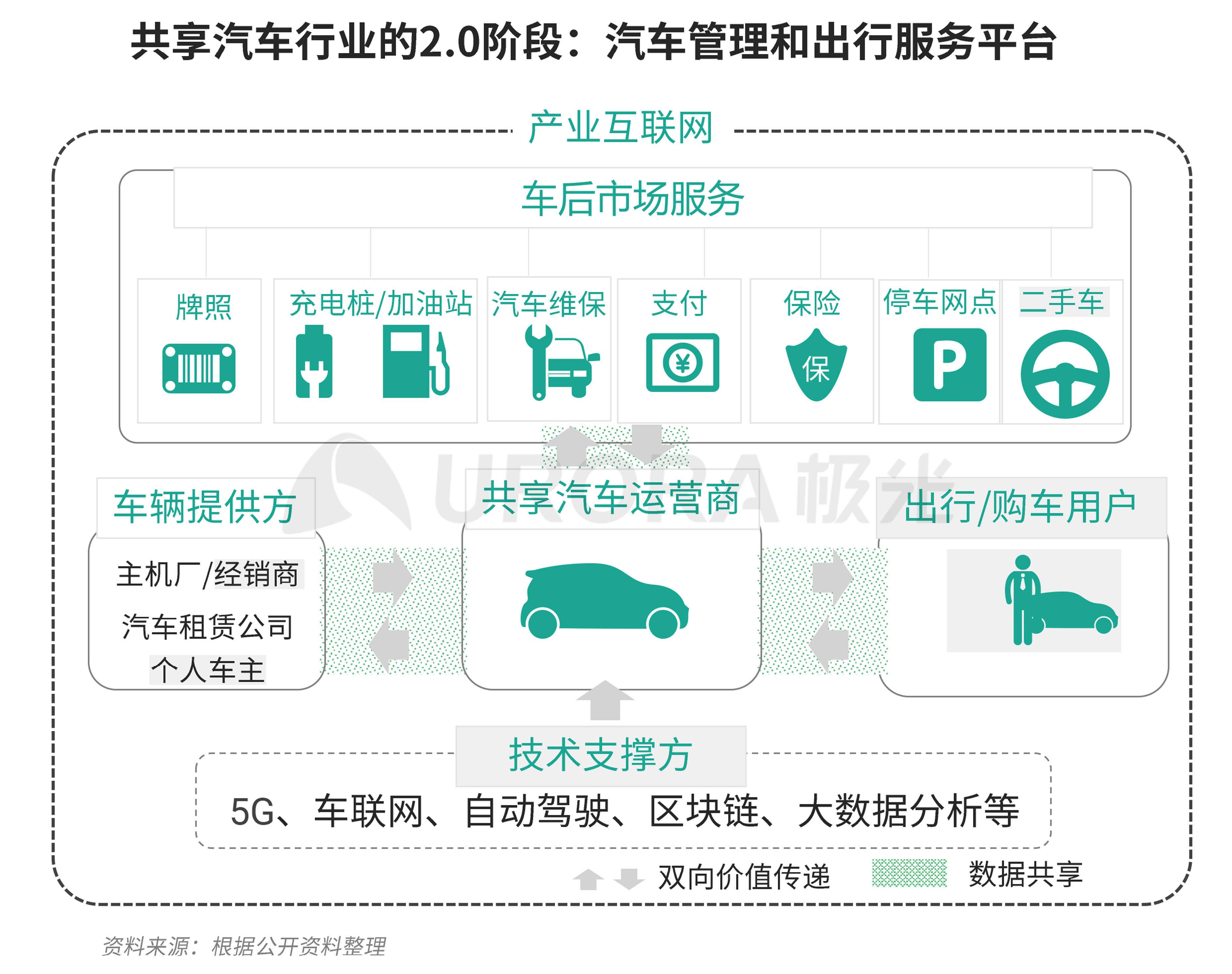 极光:汽车产业新格局 (24).png