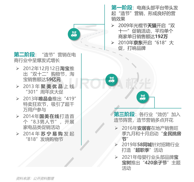 """汽车行业""""新造节""""营销趋势研究报告【定稿】-5.png"""