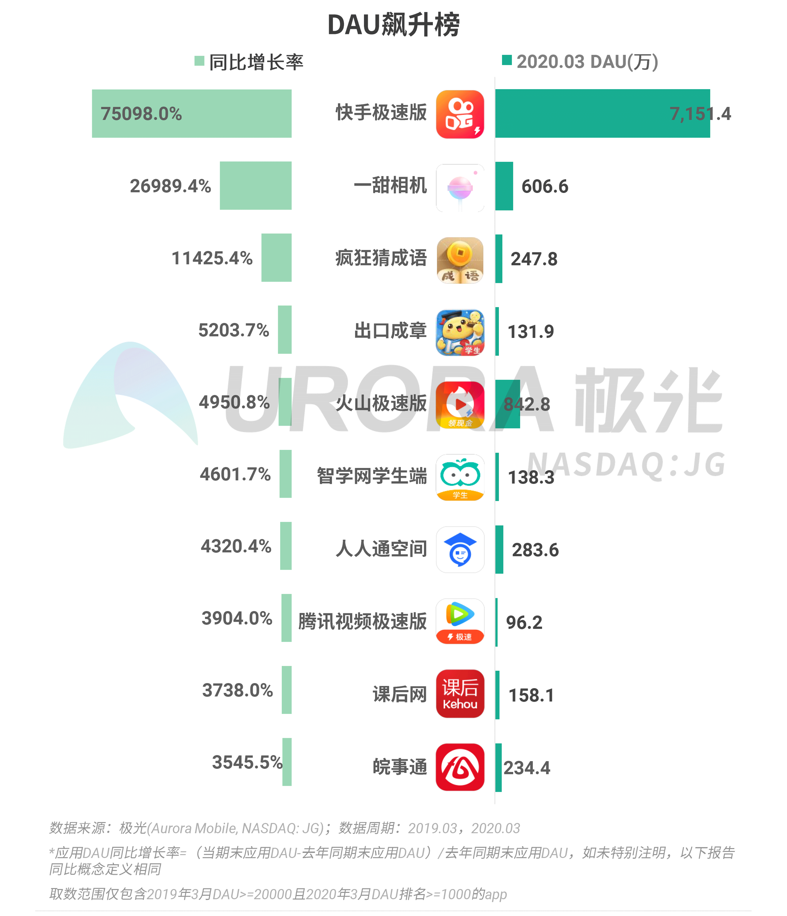 极光:2020年Q1 app榜单 (7).png
