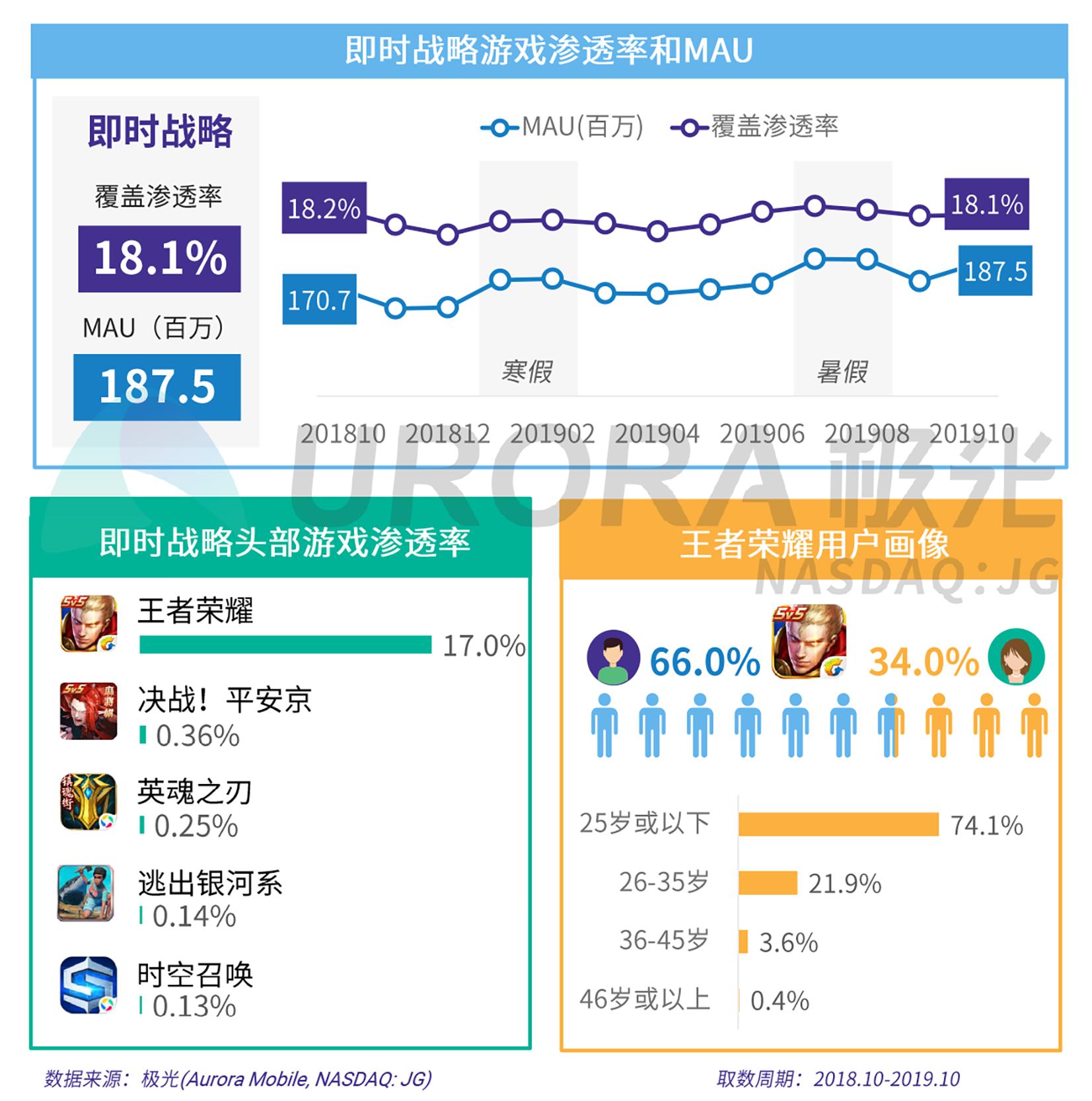 2019年手机游戏研究报告V5-15.png