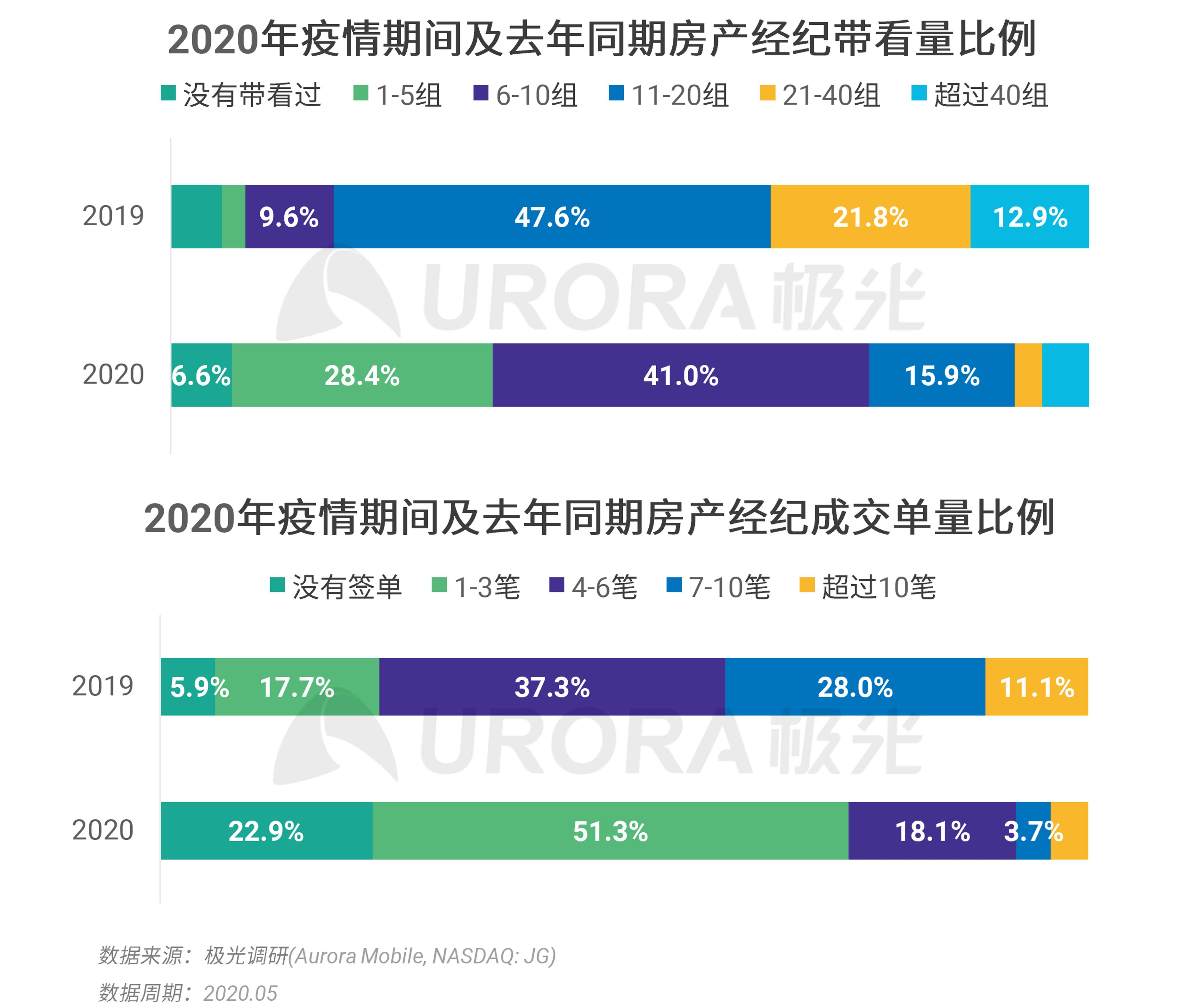 极光:2020年房产经纪行业和购房市场洞察报告 (11).png