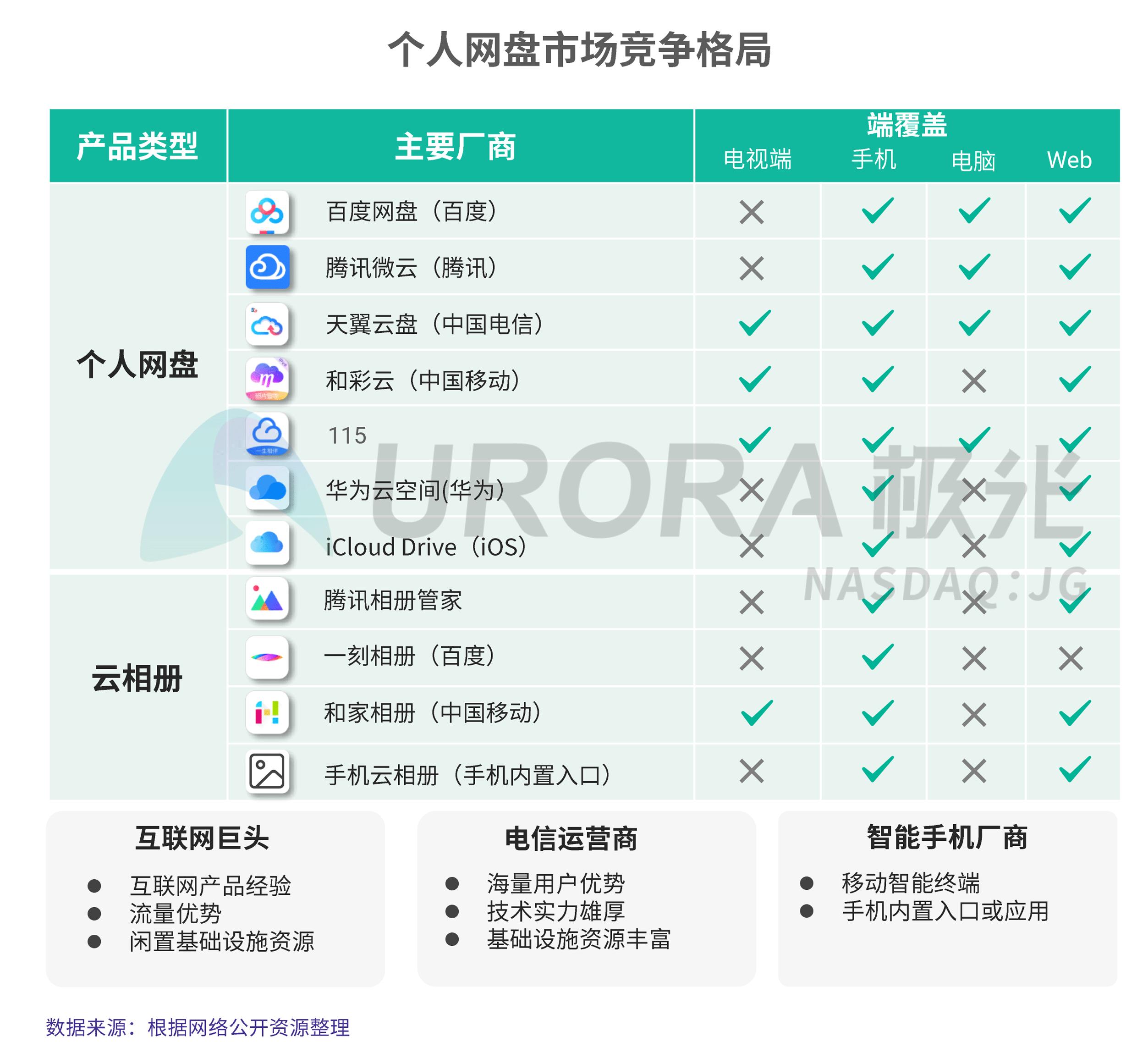 JIGUANG-个人网盘行业研究报告-final---切图版2-11.png