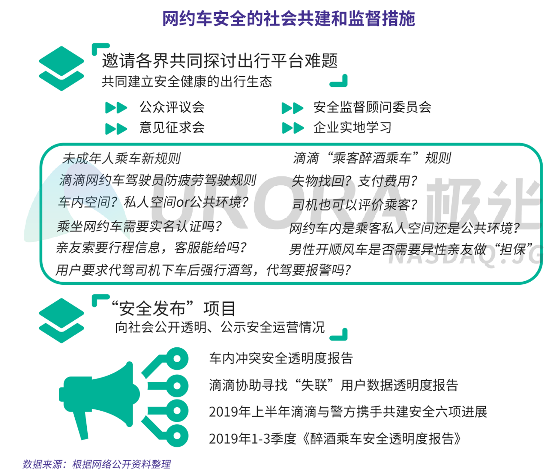 JIGUANG-网约车出行安全用户信心研究-新版-V4-8.png