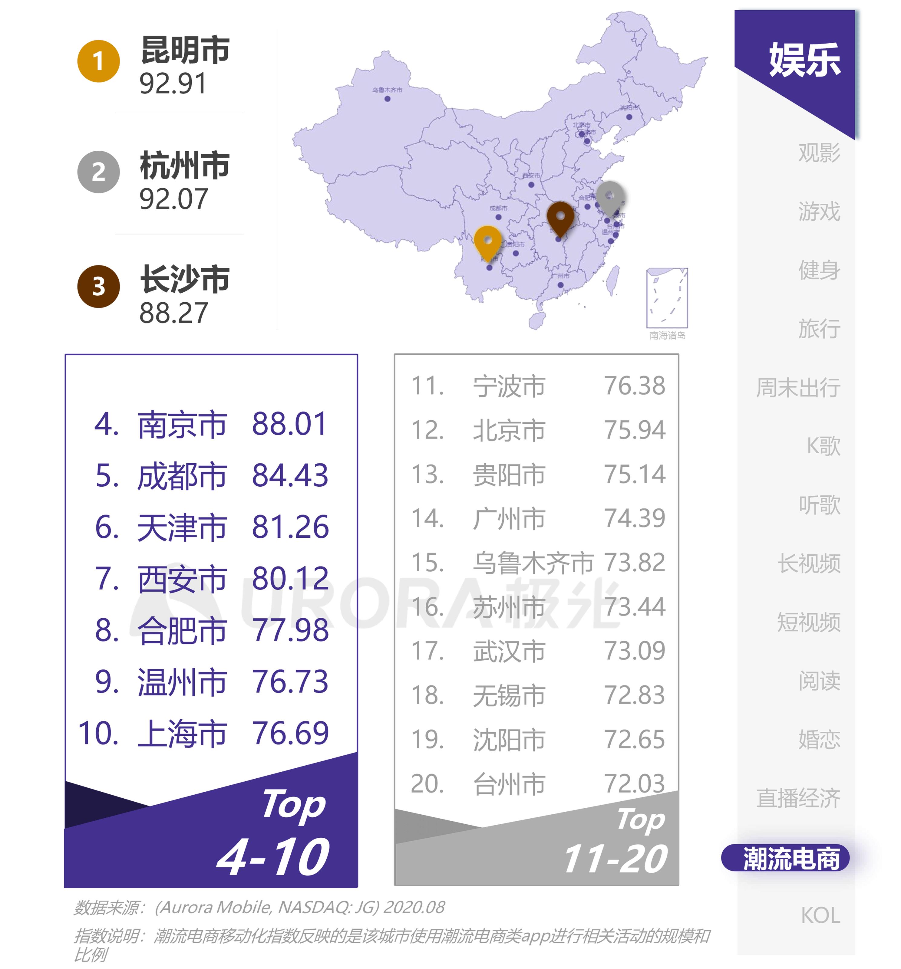 极光:互联网城市榜单 (31).png