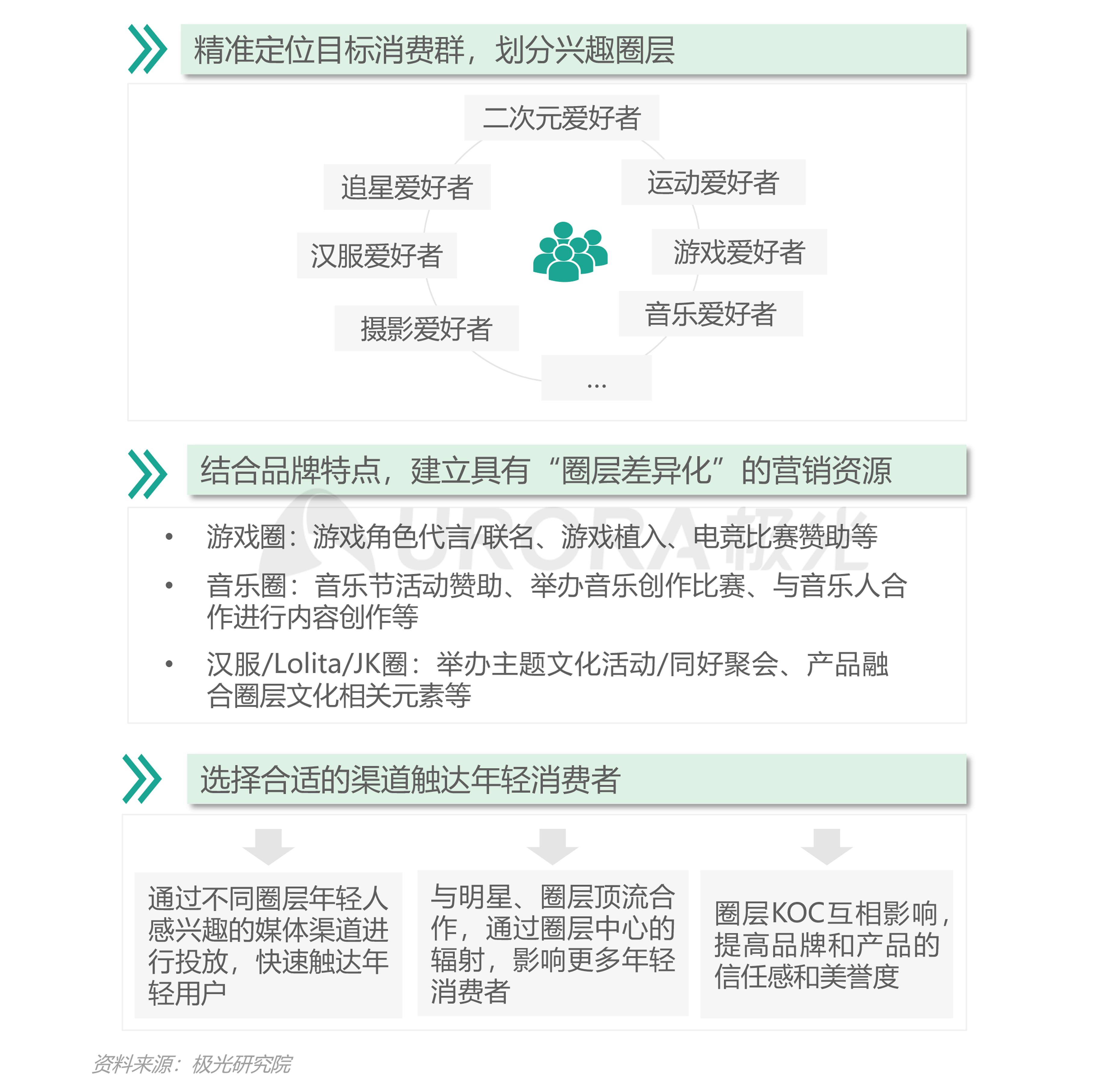 2021年轻人营销趋势研究报告【定稿】-31.png