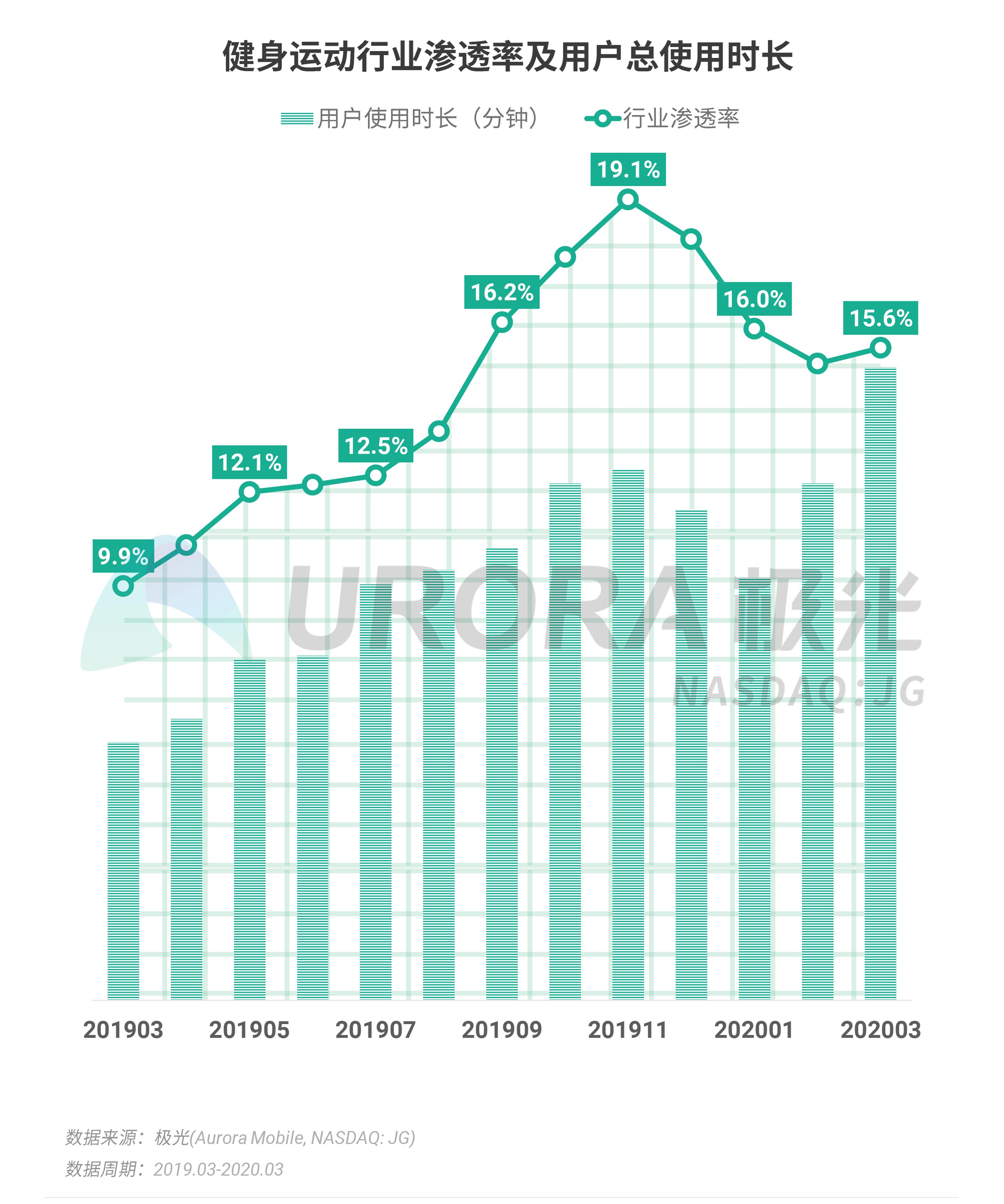 极光:2020年Q1 app榜单 (30).png