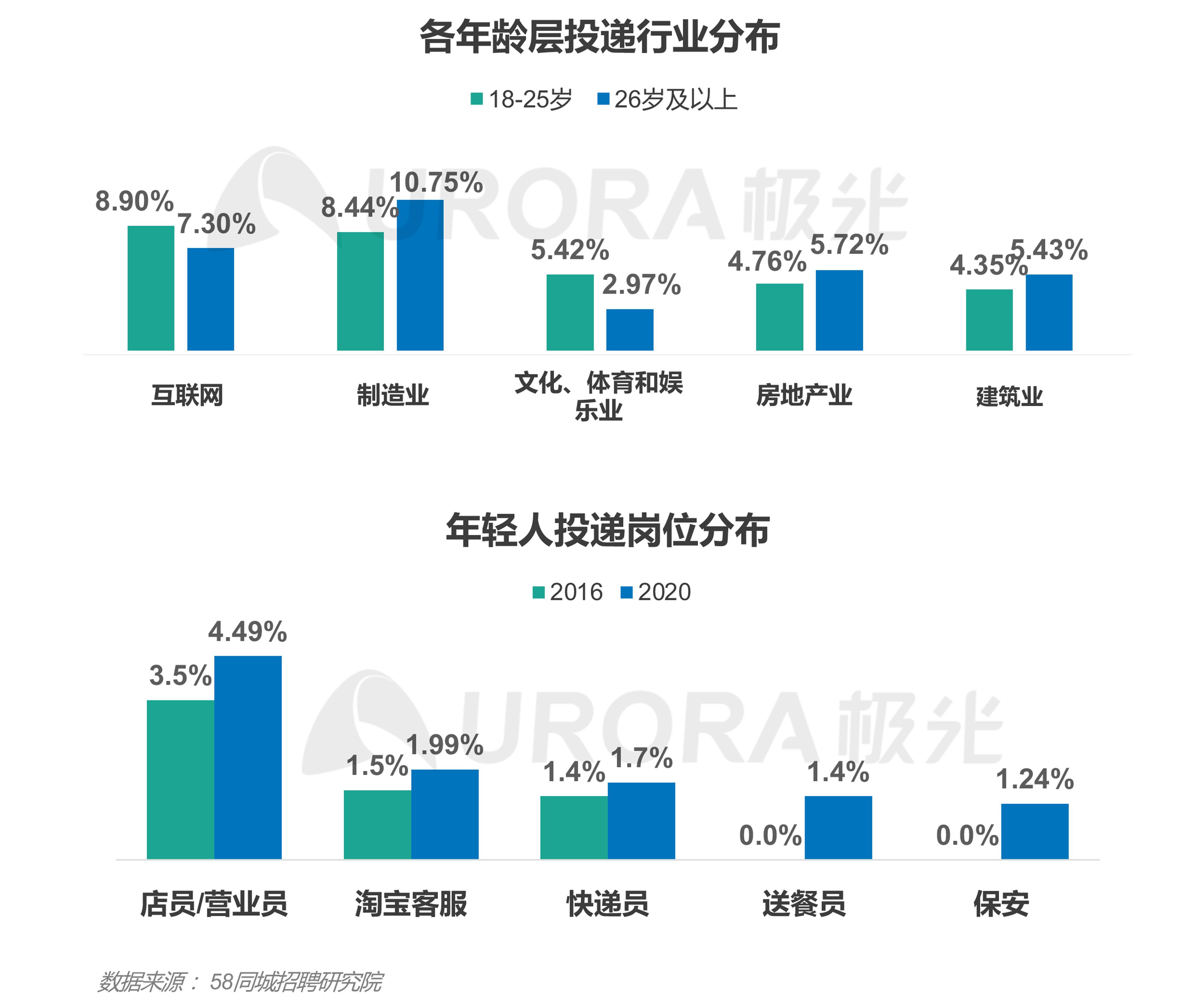 """""""超职季""""招聘行业报告-汇总版 (22).png"""