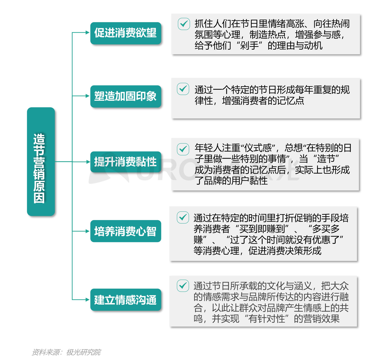 """汽车行业""""新造节""""营销趋势研究报告【定稿】-7.png"""