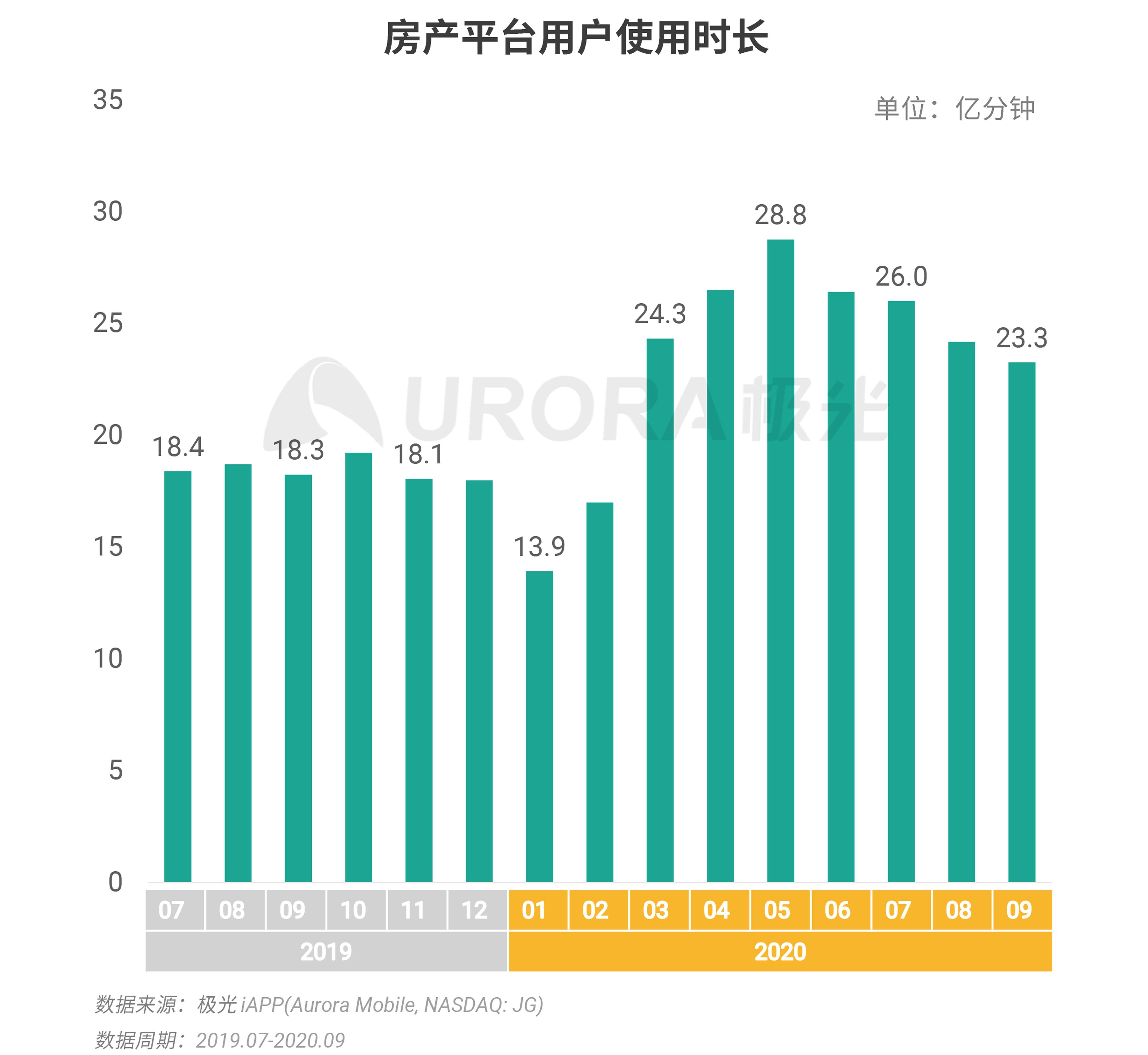 极光:数字经济新时代,房产平台新机遇 (8).png