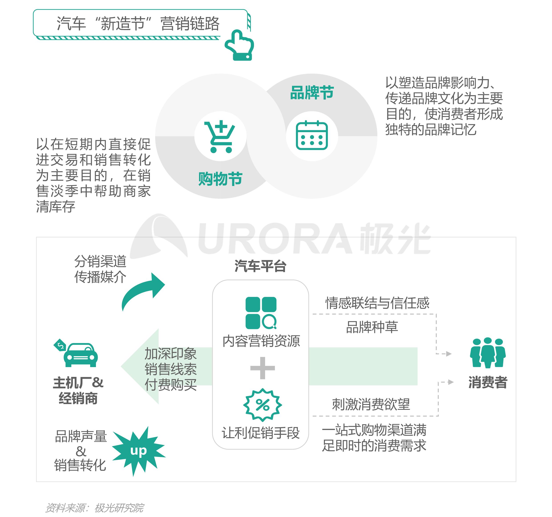 """汽车行业""""新造节""""营销趋势研究报告【定稿】-24.png"""