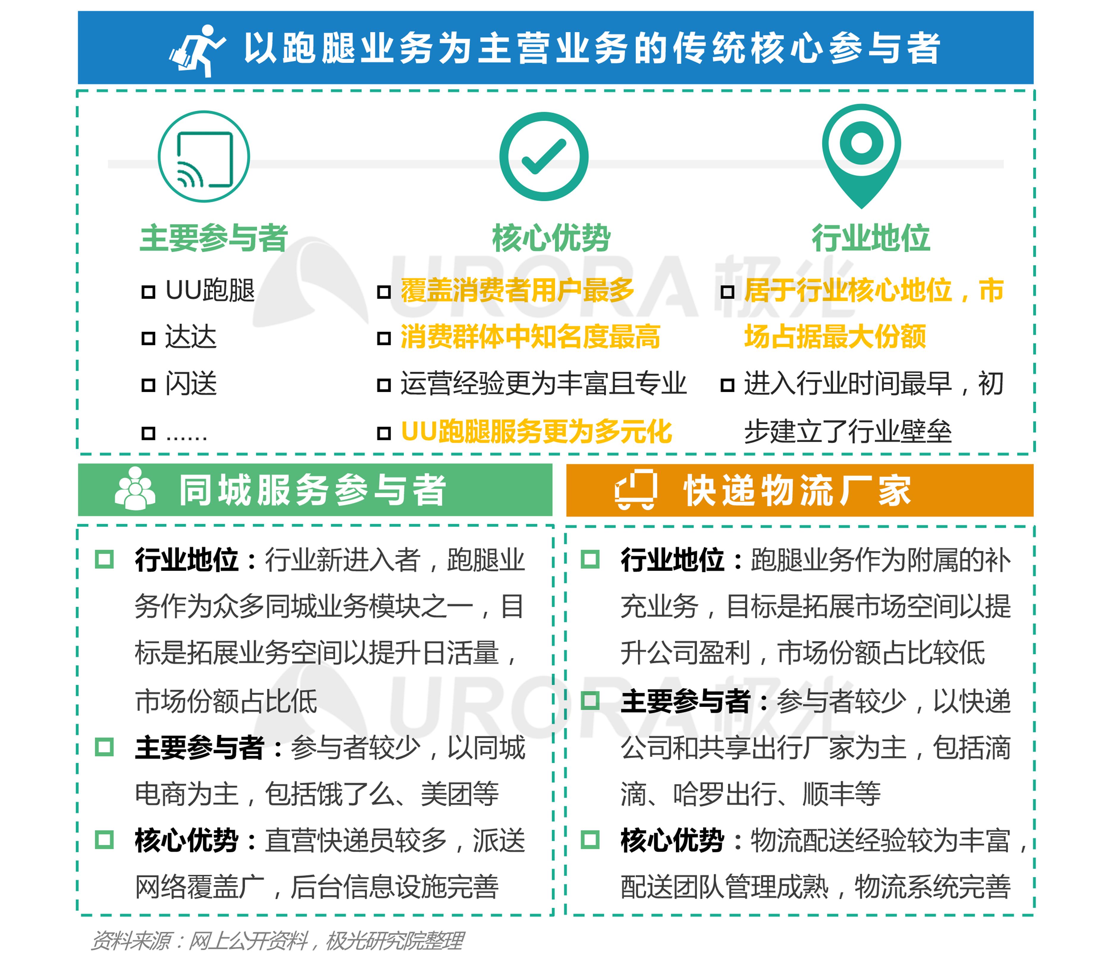 极光:2020年疫情后跑腿行业研究报告 (3).png