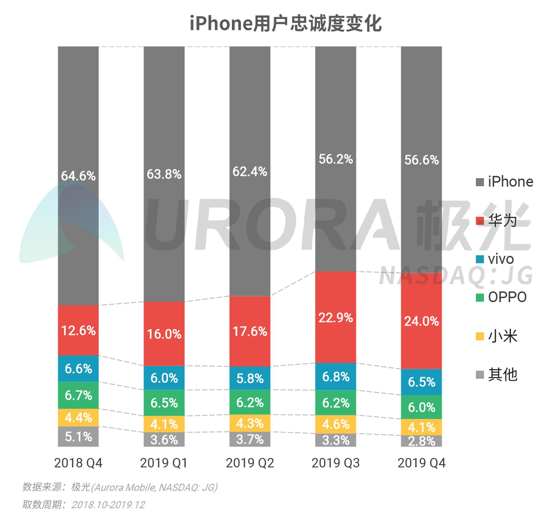 2019年Q4智能手机行业研究报告-V4---加粗版-17.png