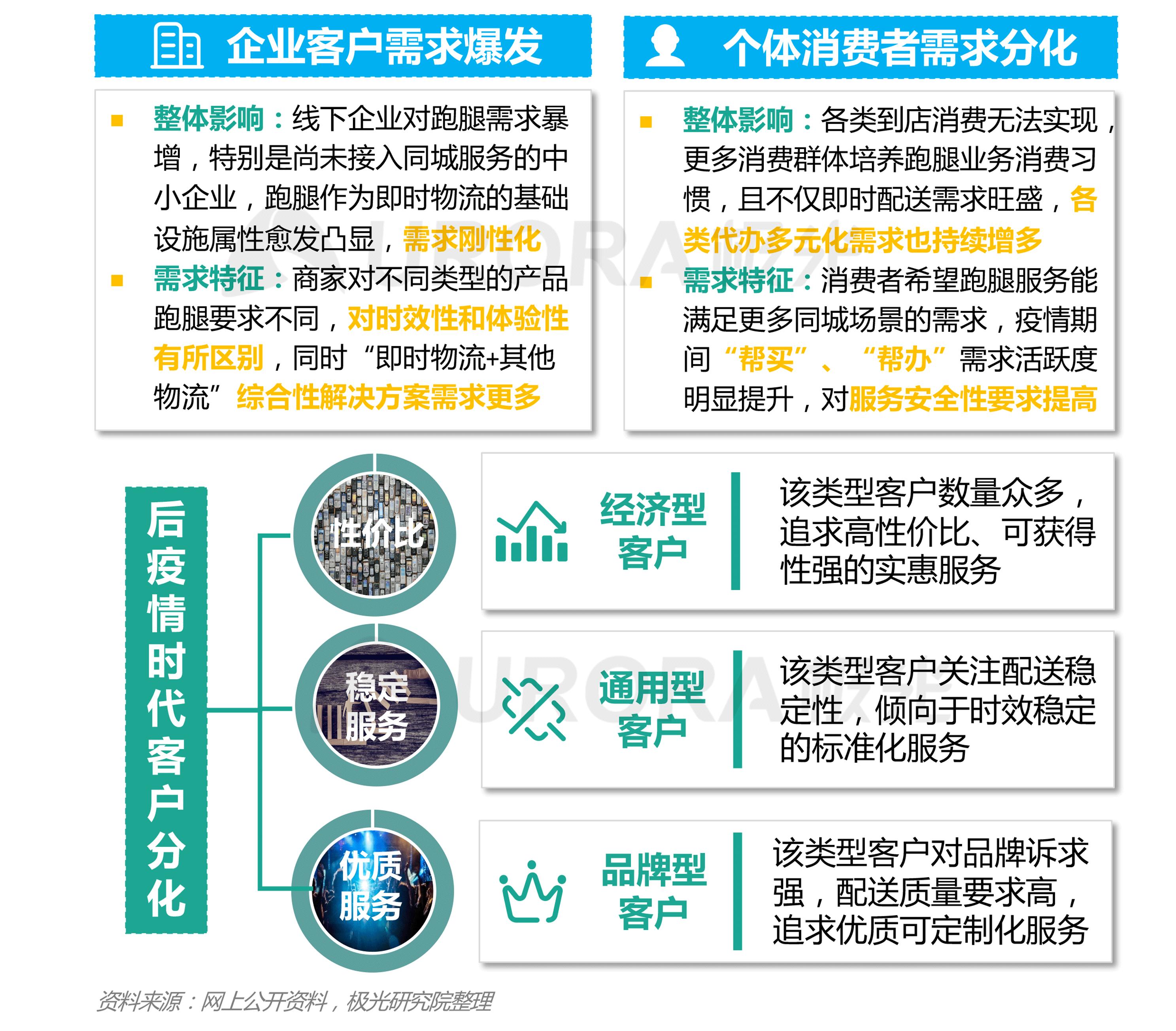 极光:2020年疫情后跑腿行业研究报告 (2).png