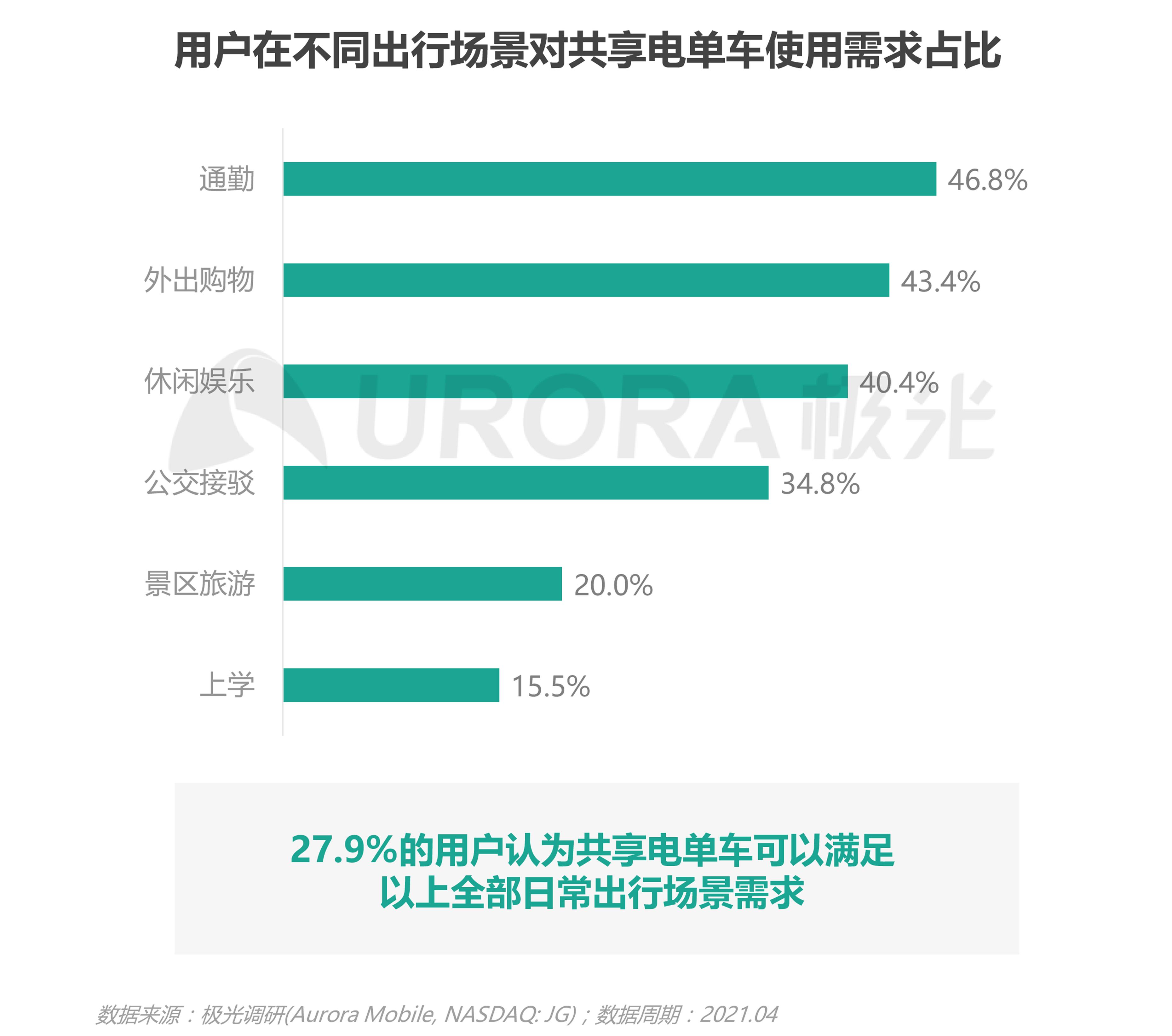 JIGUANG-共享电单车社会价值研究报告_0528(终版)-23.png