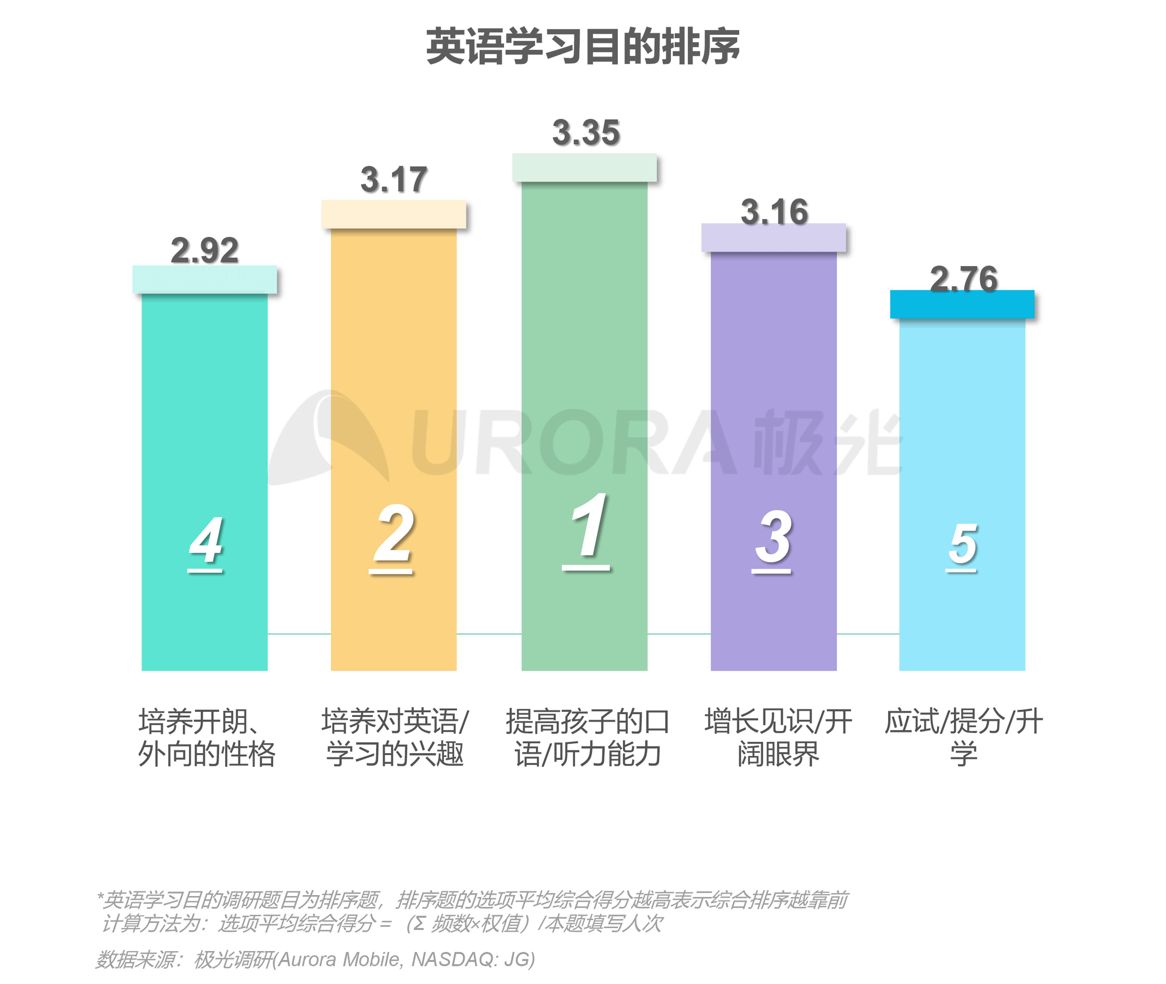 极光:中国在线青少儿英语教育行业研究报告 (12).png