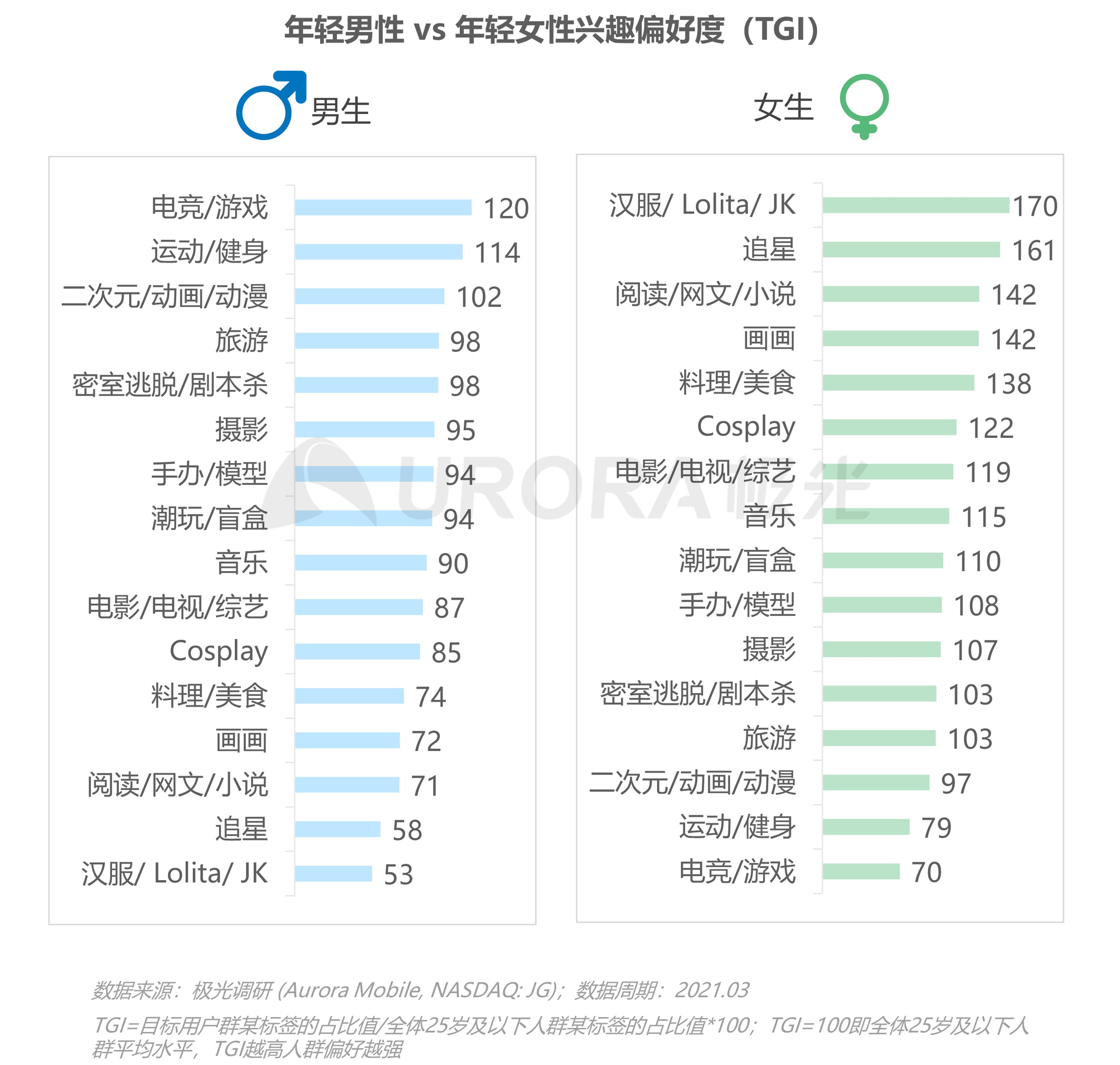 2021年轻人营销趋势研究报告【定稿】-49.png