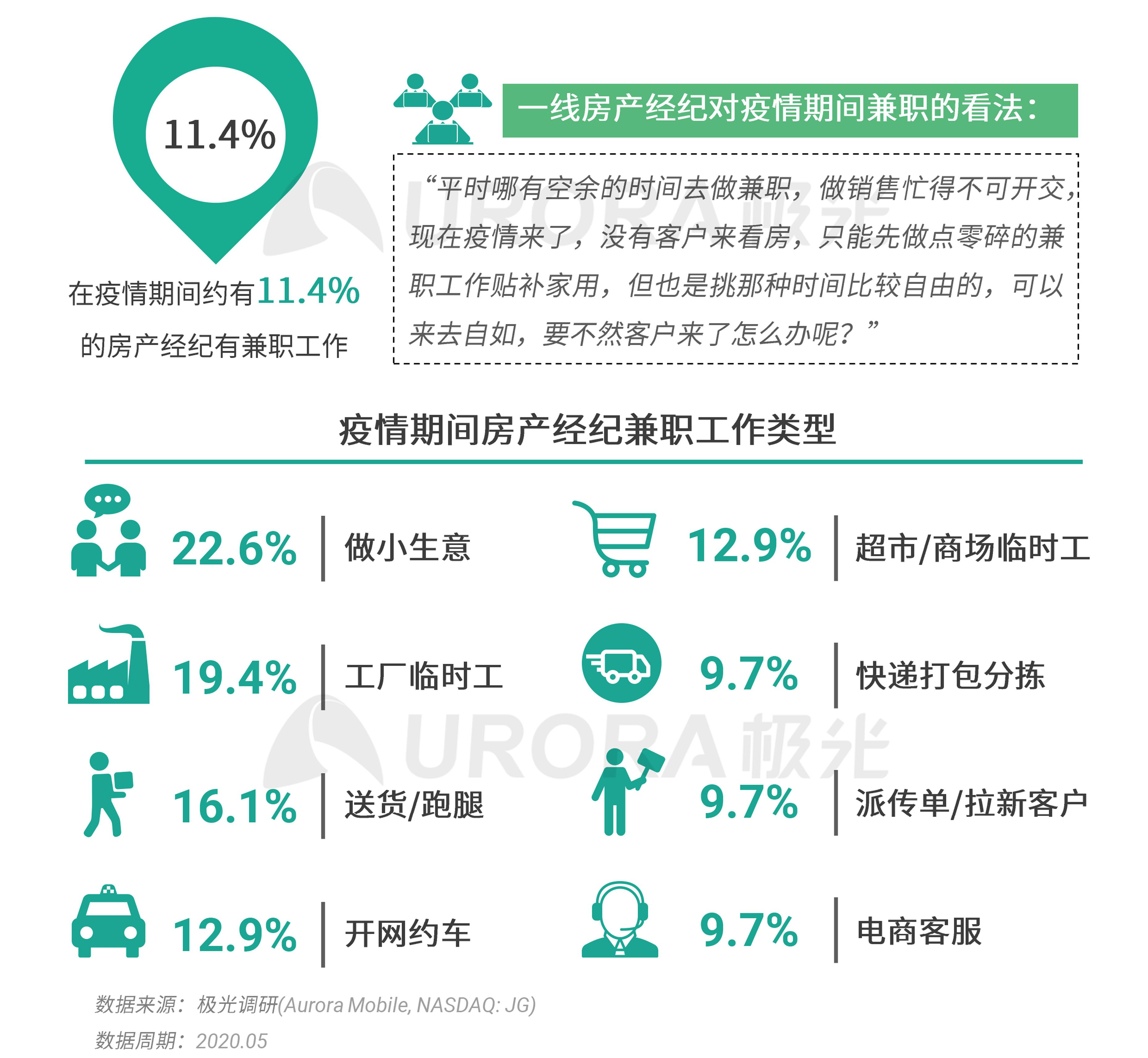 极光:2020年房产经纪行业和购房市场洞察报告 (13).png