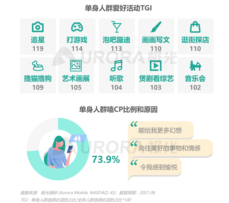 2021当代青年婚恋状态研究报告v1.1-9.png