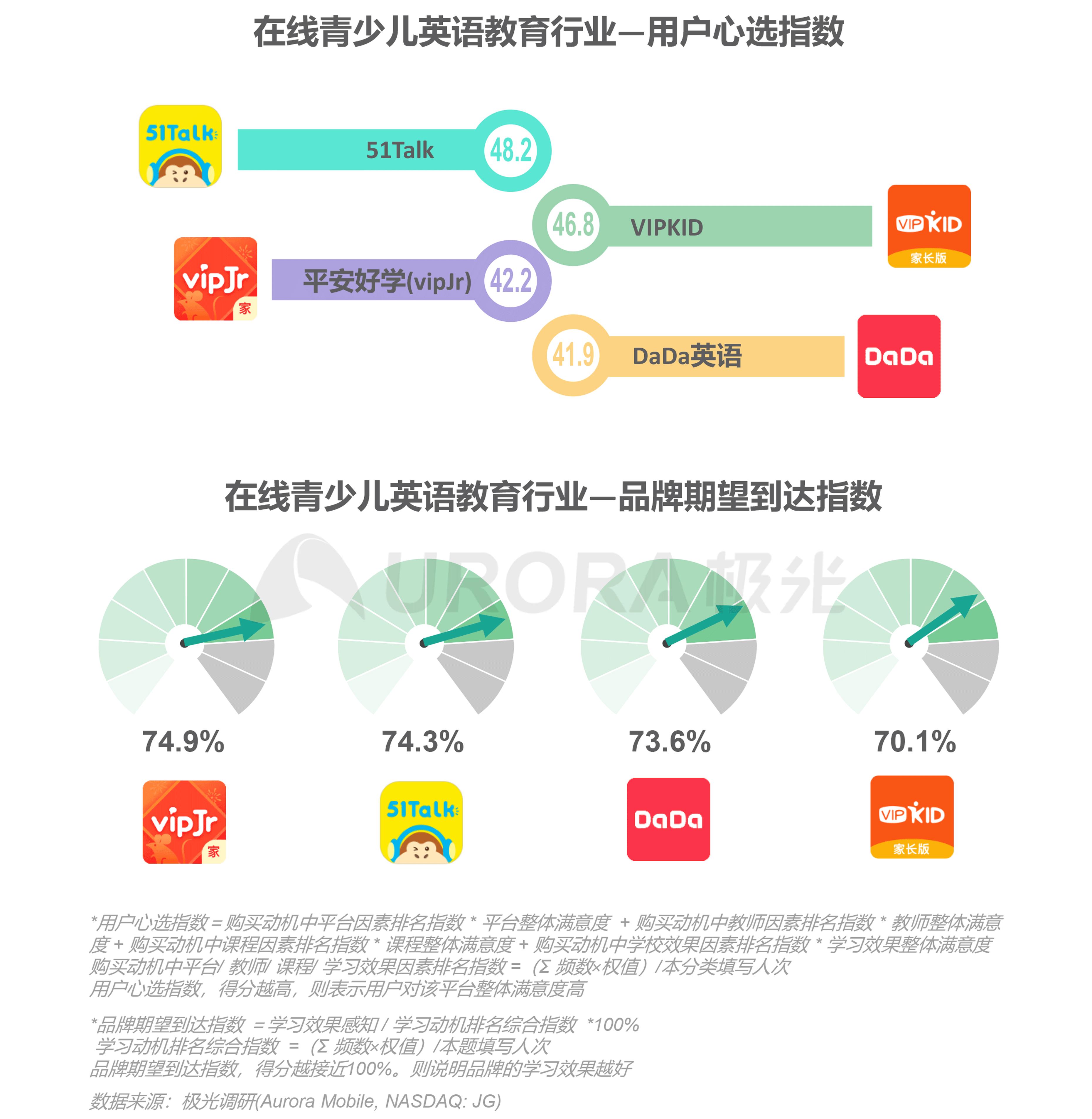 极光:中国在线青少儿英语教育行业研究报告 (25).png