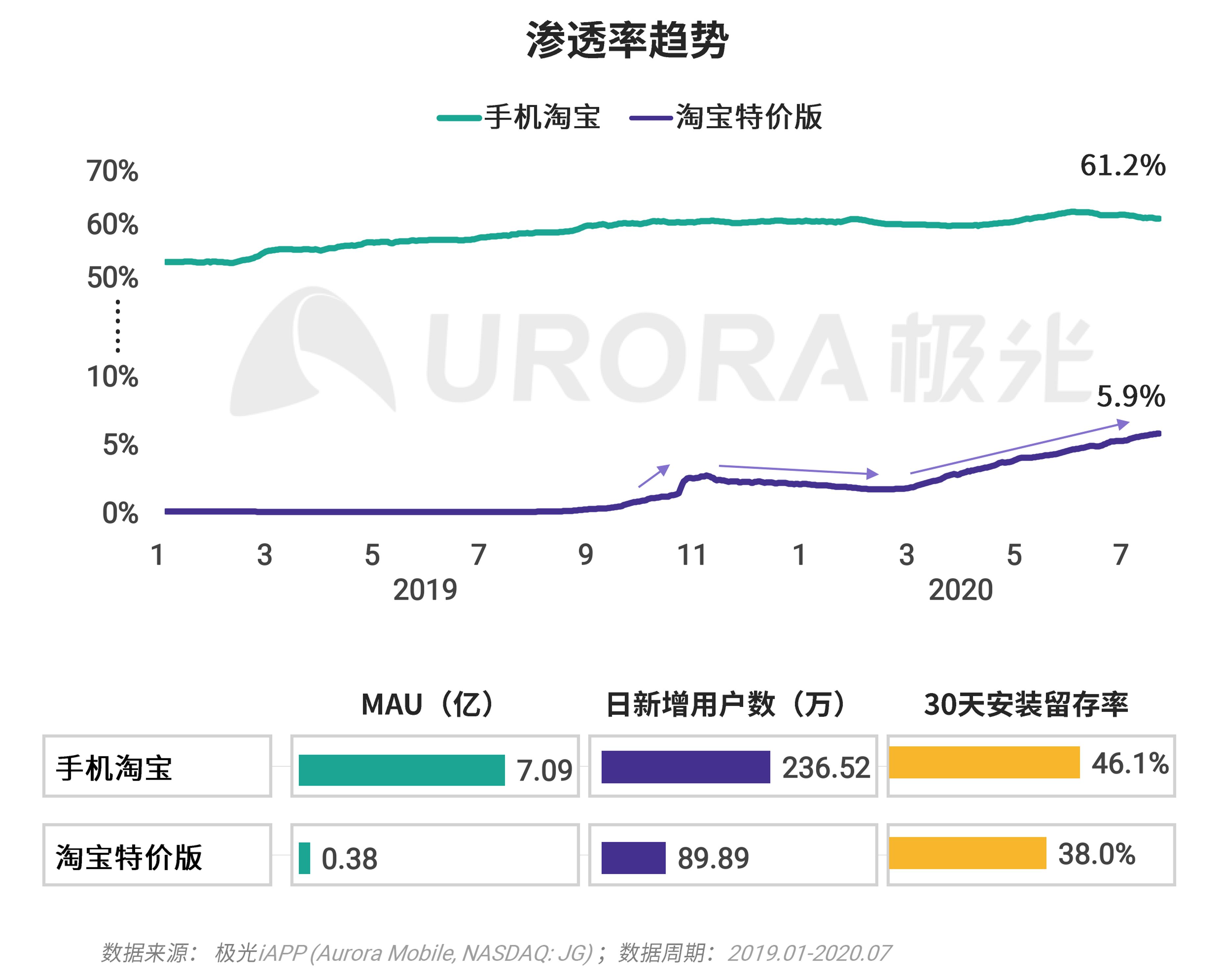 极光:移动互联网派生app研究报告 (28).png