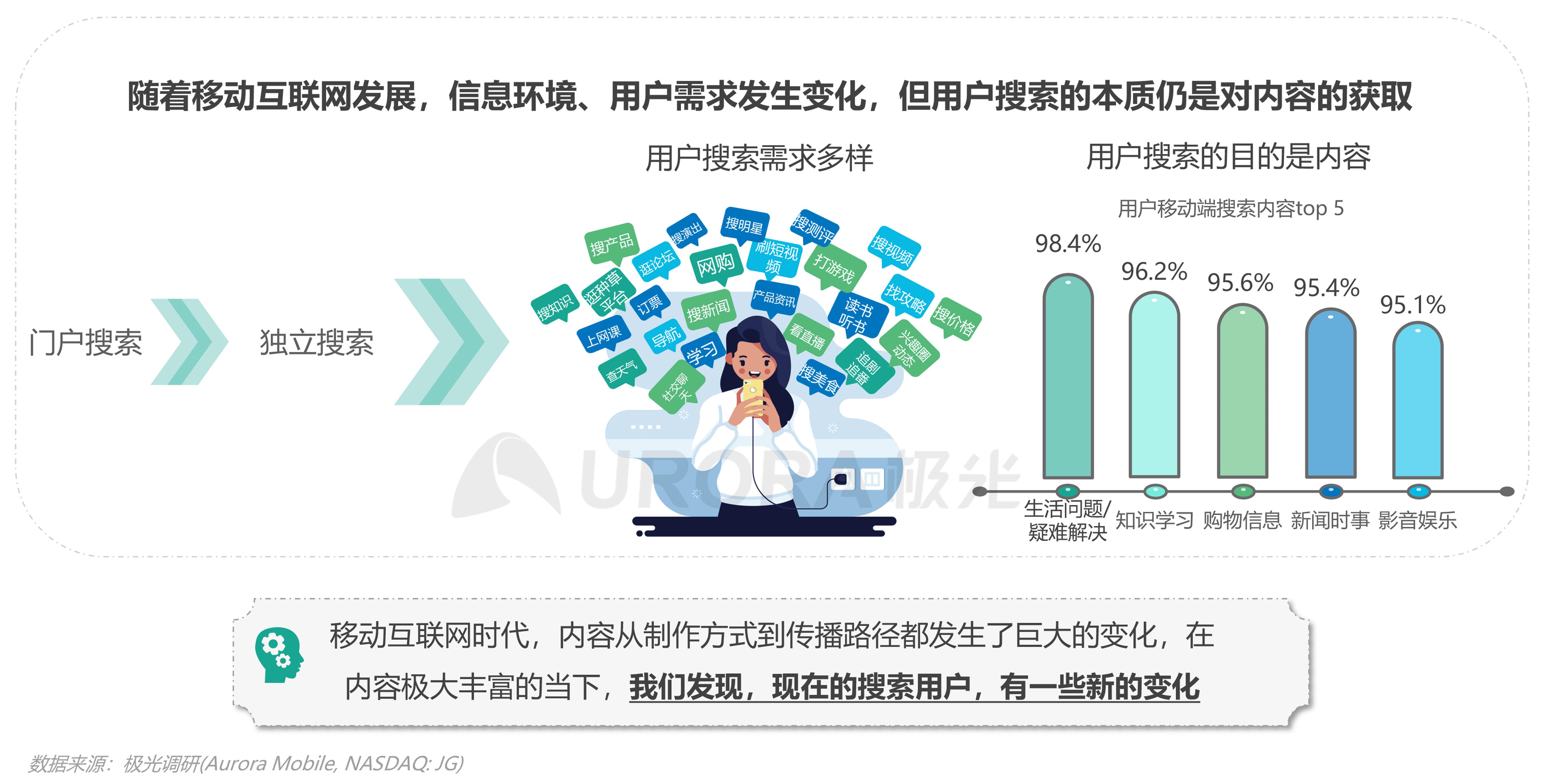 极光:内容生态搜索趋势报告png (2).png