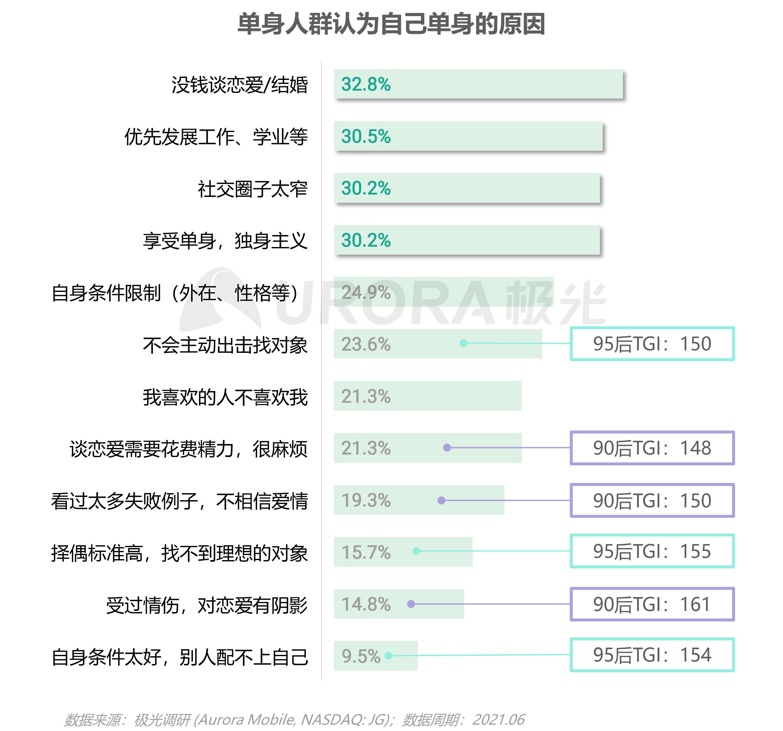 2021当代青年婚恋状态研究报告v1.1-7.png