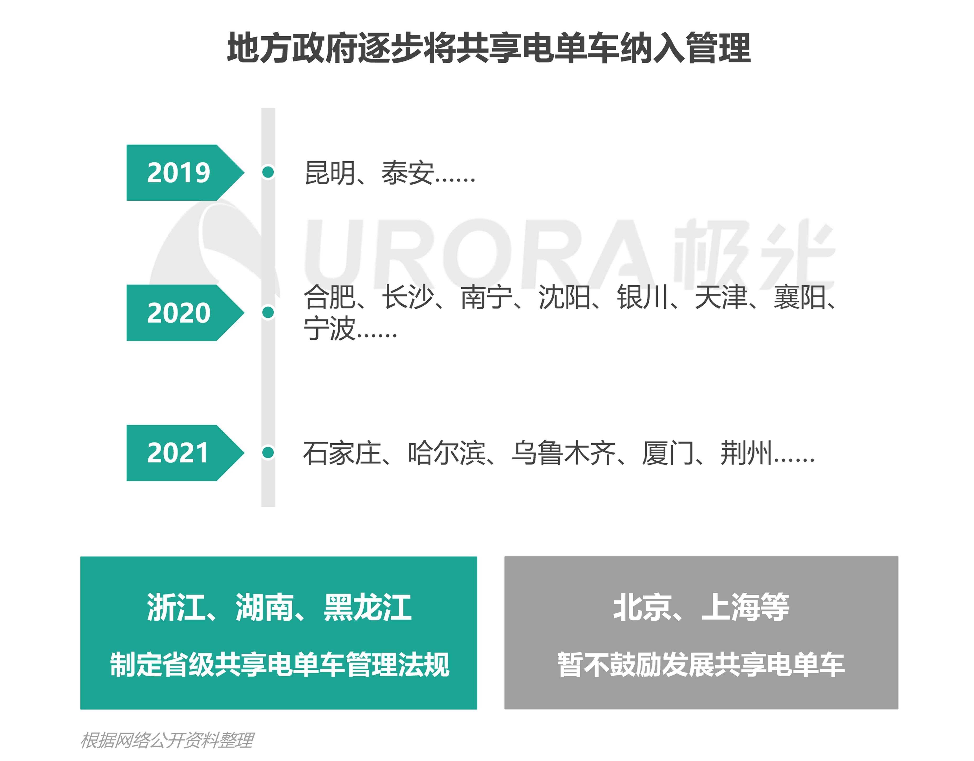 JIGUANG-共享电单车社会价值研究报告_0528(终版)-8.png