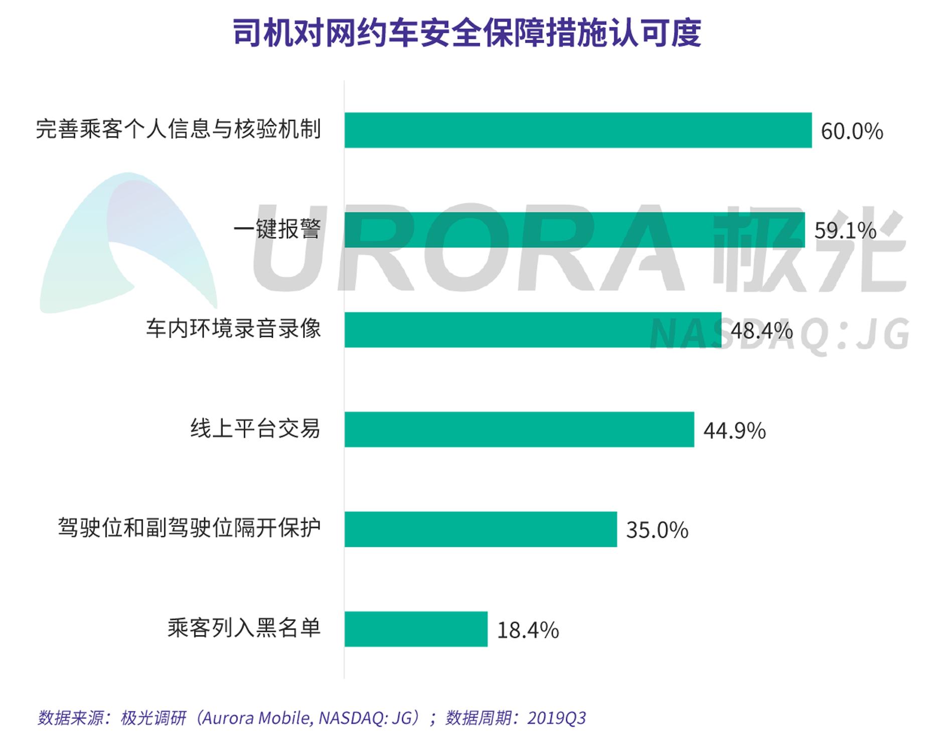 JIGUANG-网约车出行安全用户信心研究-新版-V4-24.png