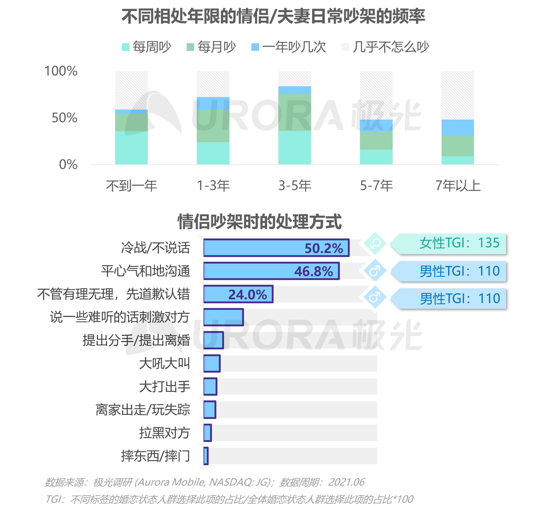 2021当代青年婚恋状态研究报告v1.1-28.png