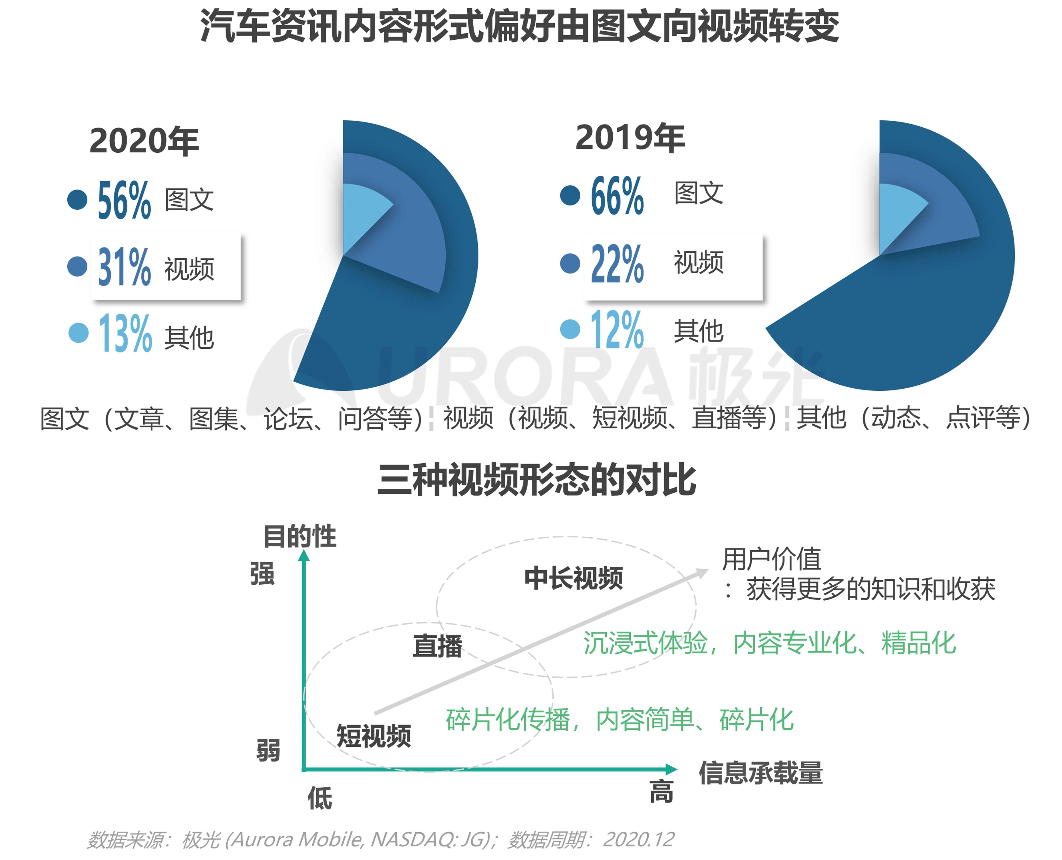 极光:汽车资讯行业洞察 (14).png