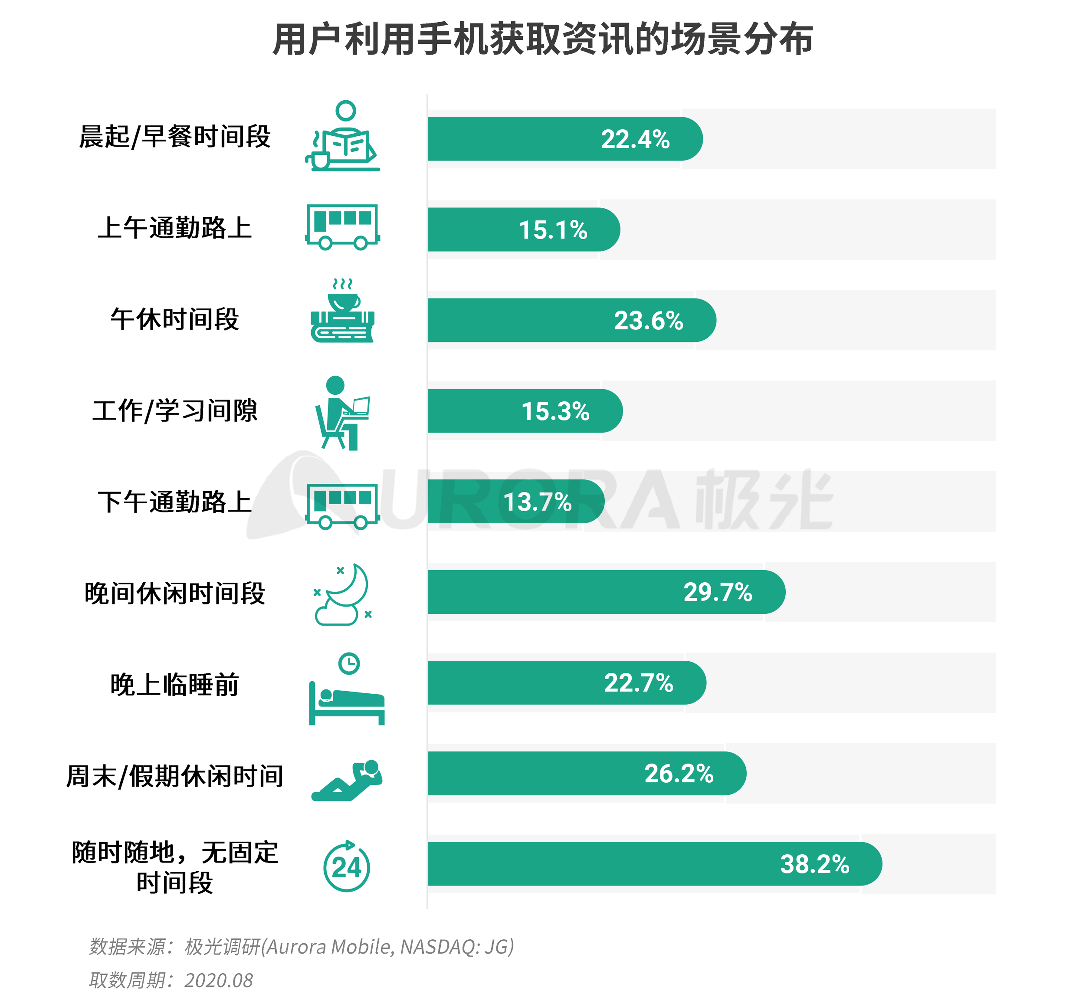 极光:新资讯行业系列报告--内容篇 (13).png