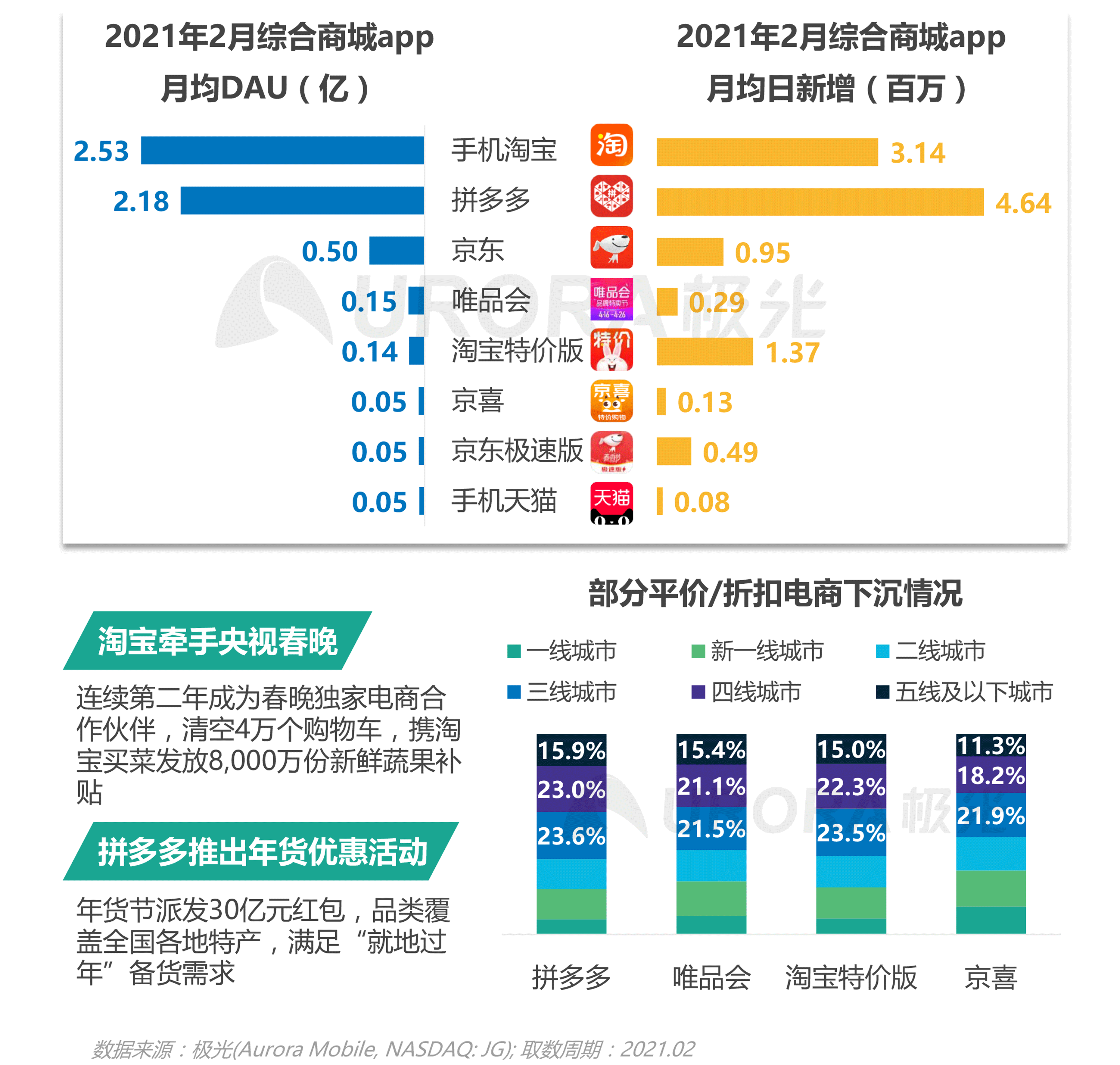 极光:2021年Q1移动互联网报告 (18).png