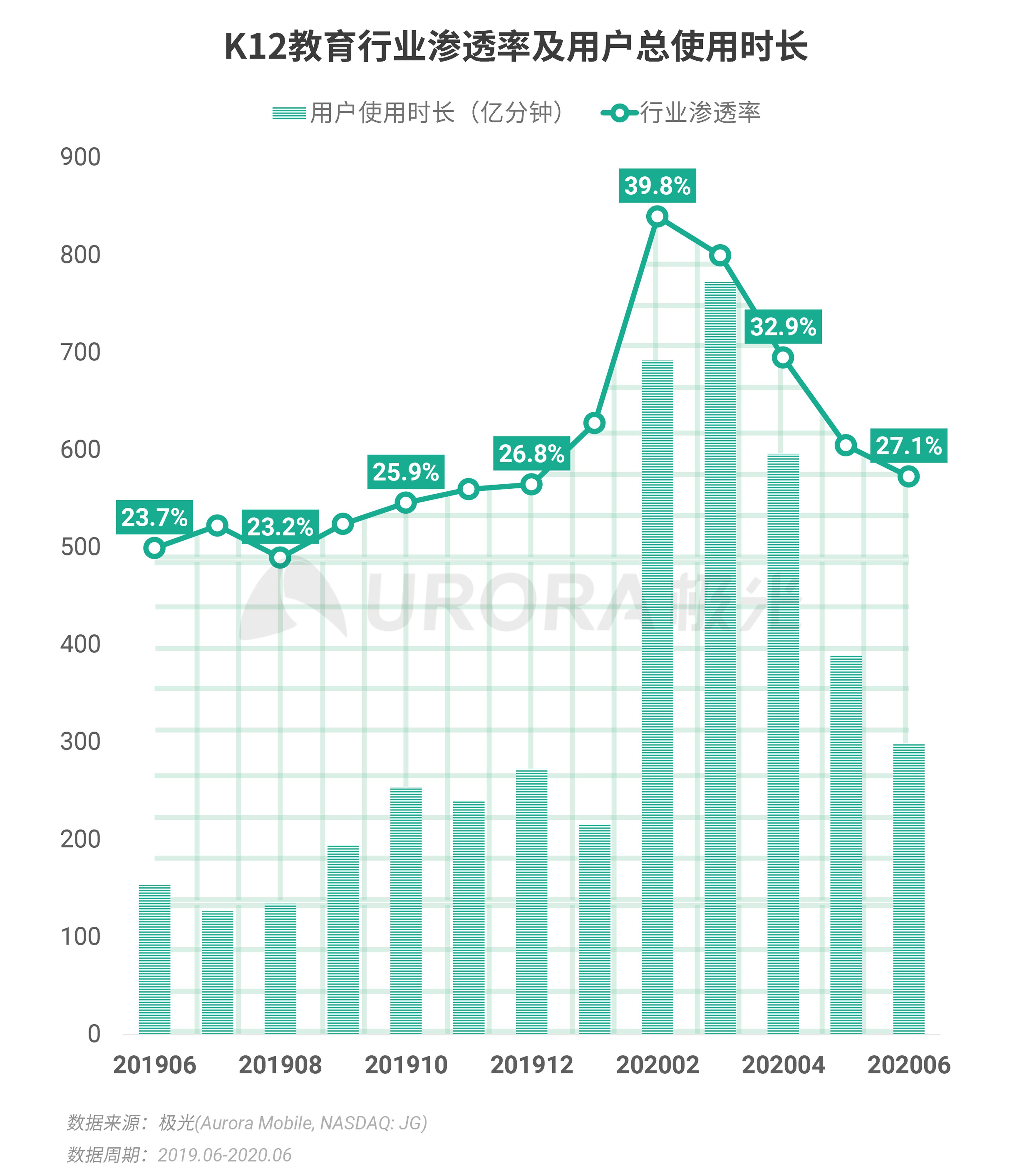 极光:2020Q2互联网行业数据研究报告 (33).png