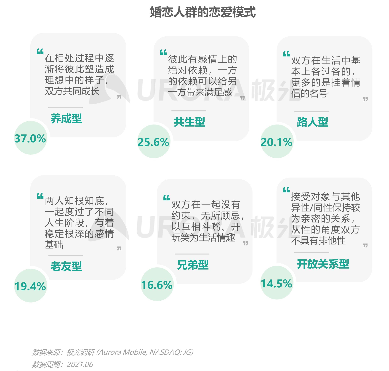 2021当代青年婚恋状态研究报告v1.1-25.png