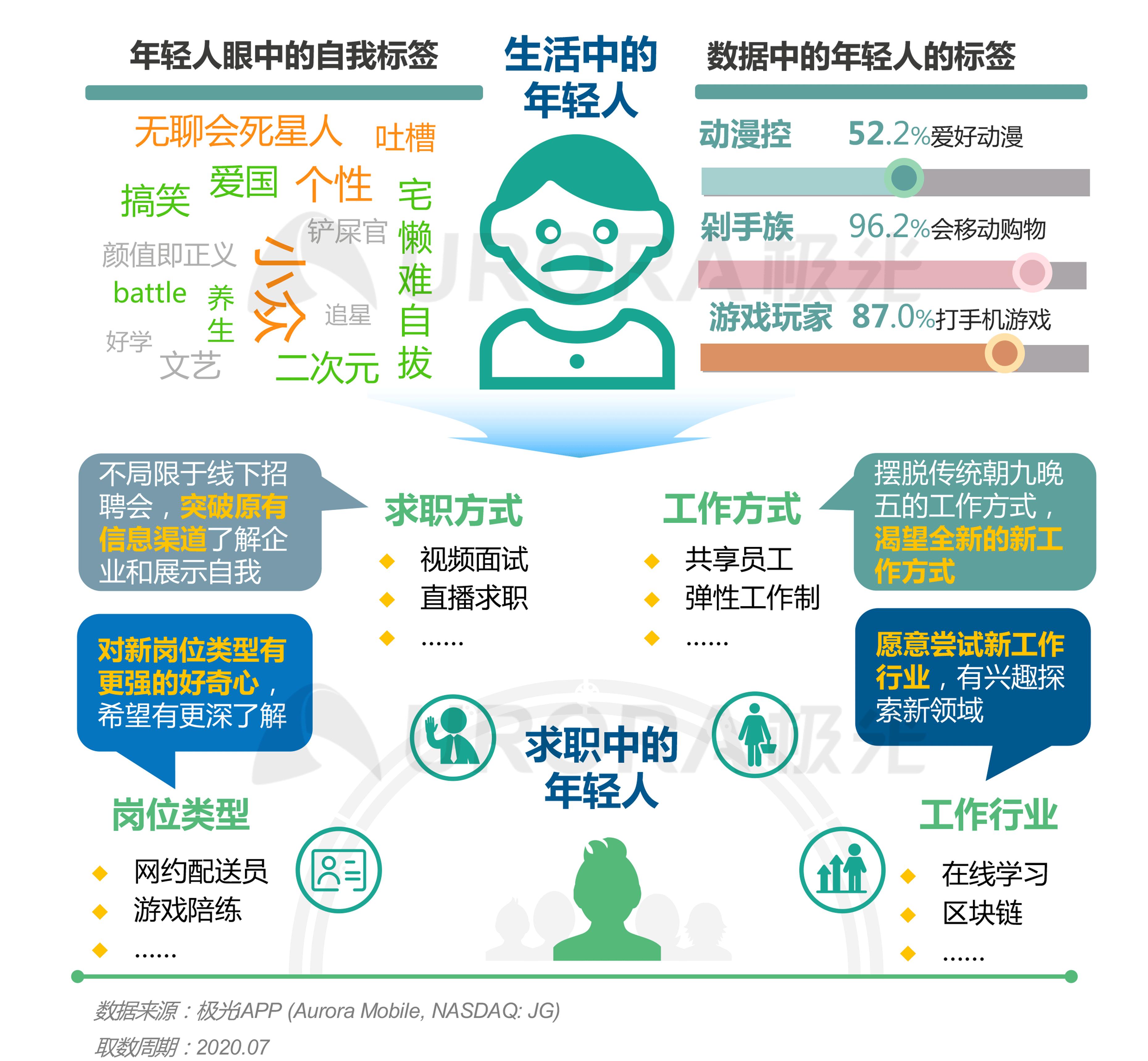 """""""超职季""""招聘行业报告-年轻人求职篇 (2).png"""