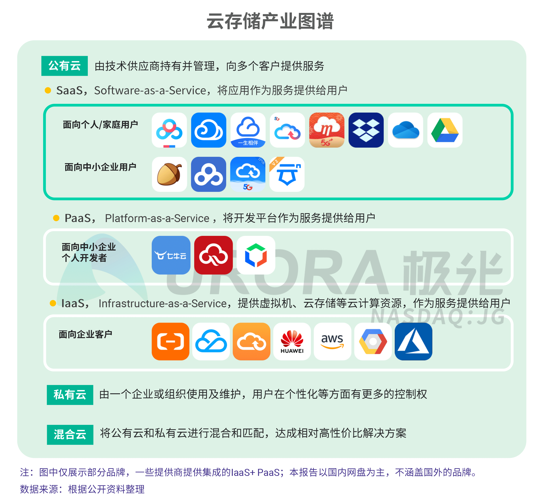 JIGUANG-个人网盘行业研究报告-final---切图版2-3.png