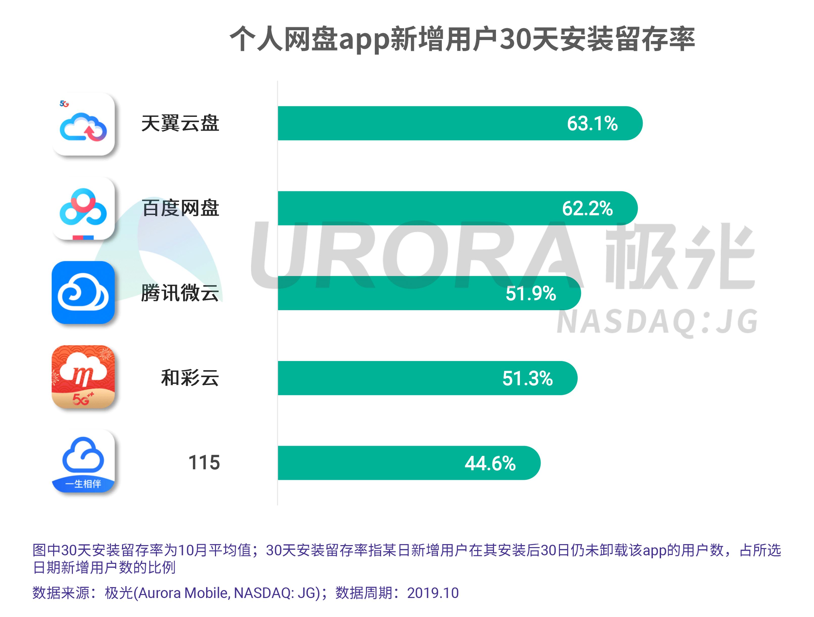 JIGUANG-个人网盘行业研究报告-final---切图版2-16.png