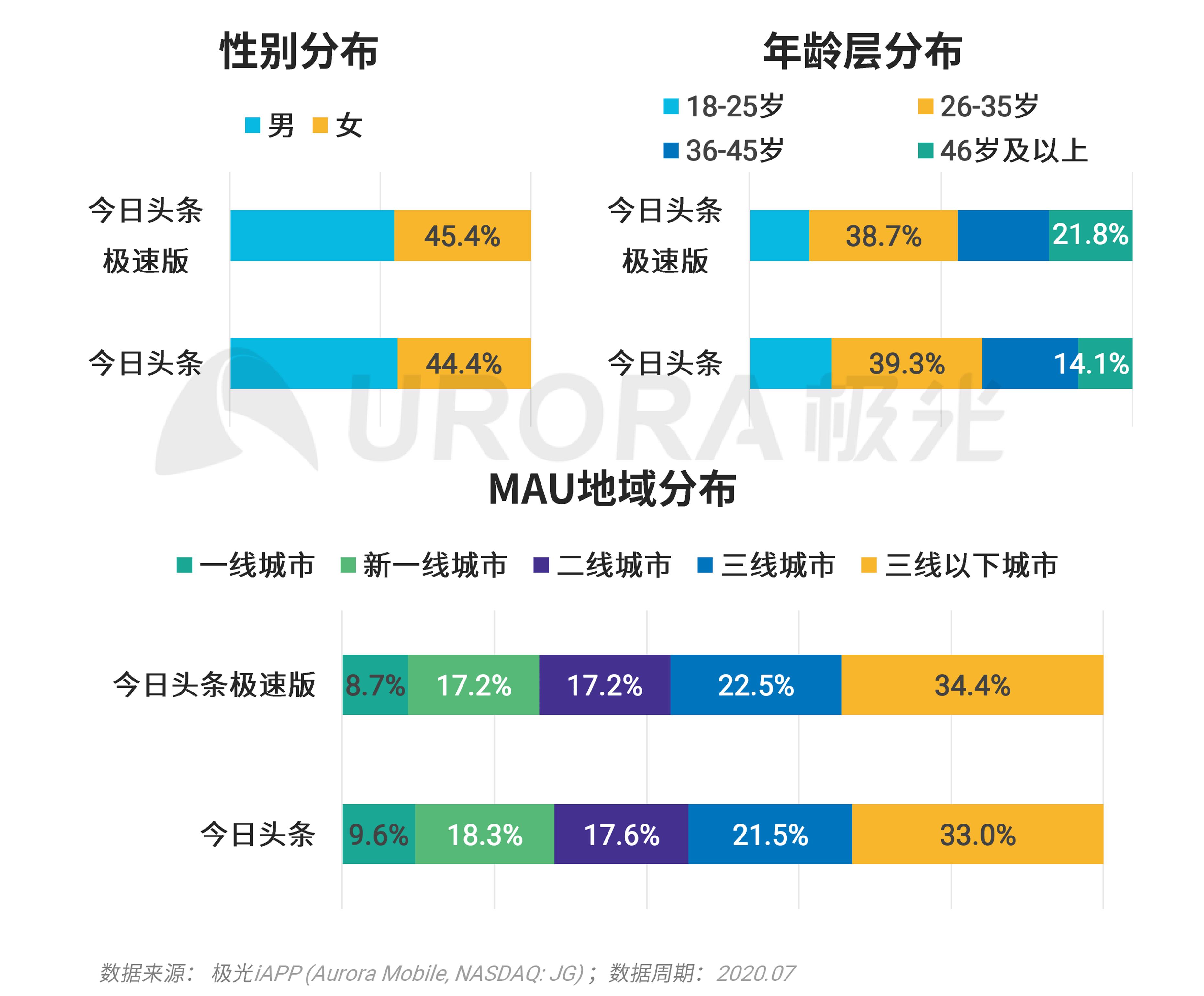 极光:移动互联网派生app研究报告 (21).png