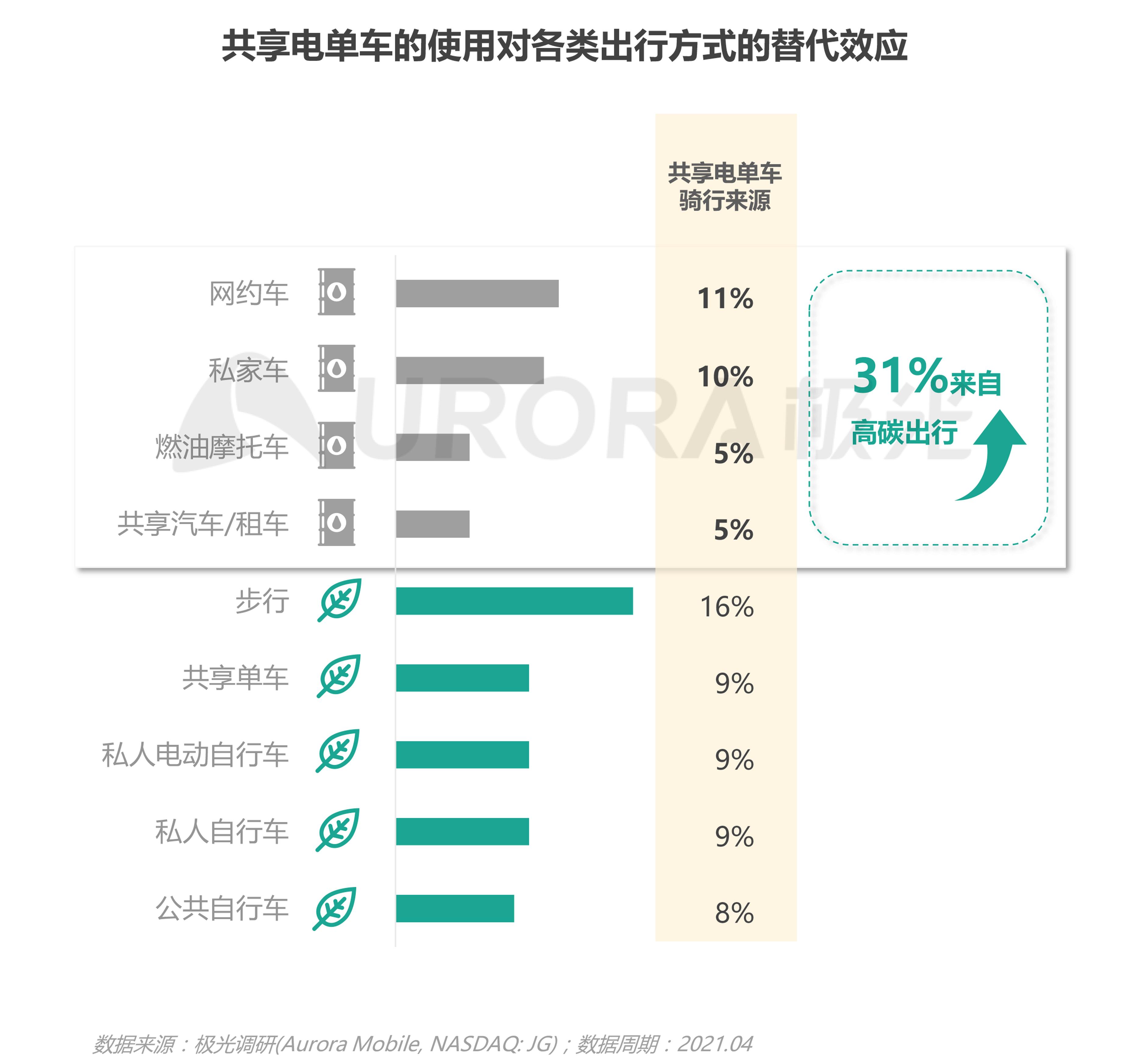 JIGUANG-共享电单车社会价值研究报告_0528(终版)-15.png