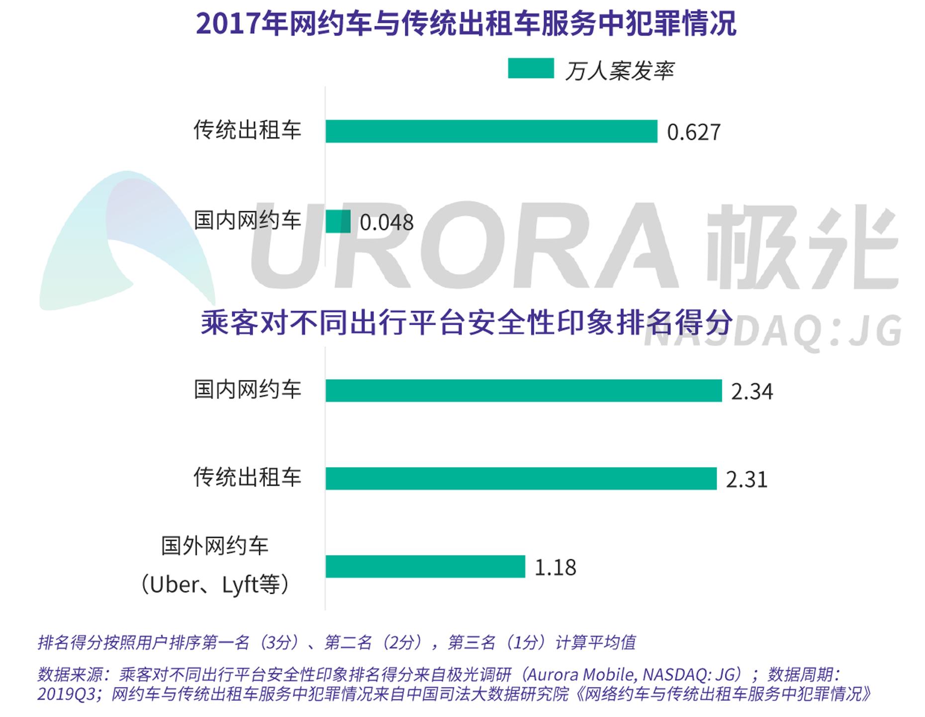 JIGUANG-网约车出行安全用户信心研究-新版-V4-13.png