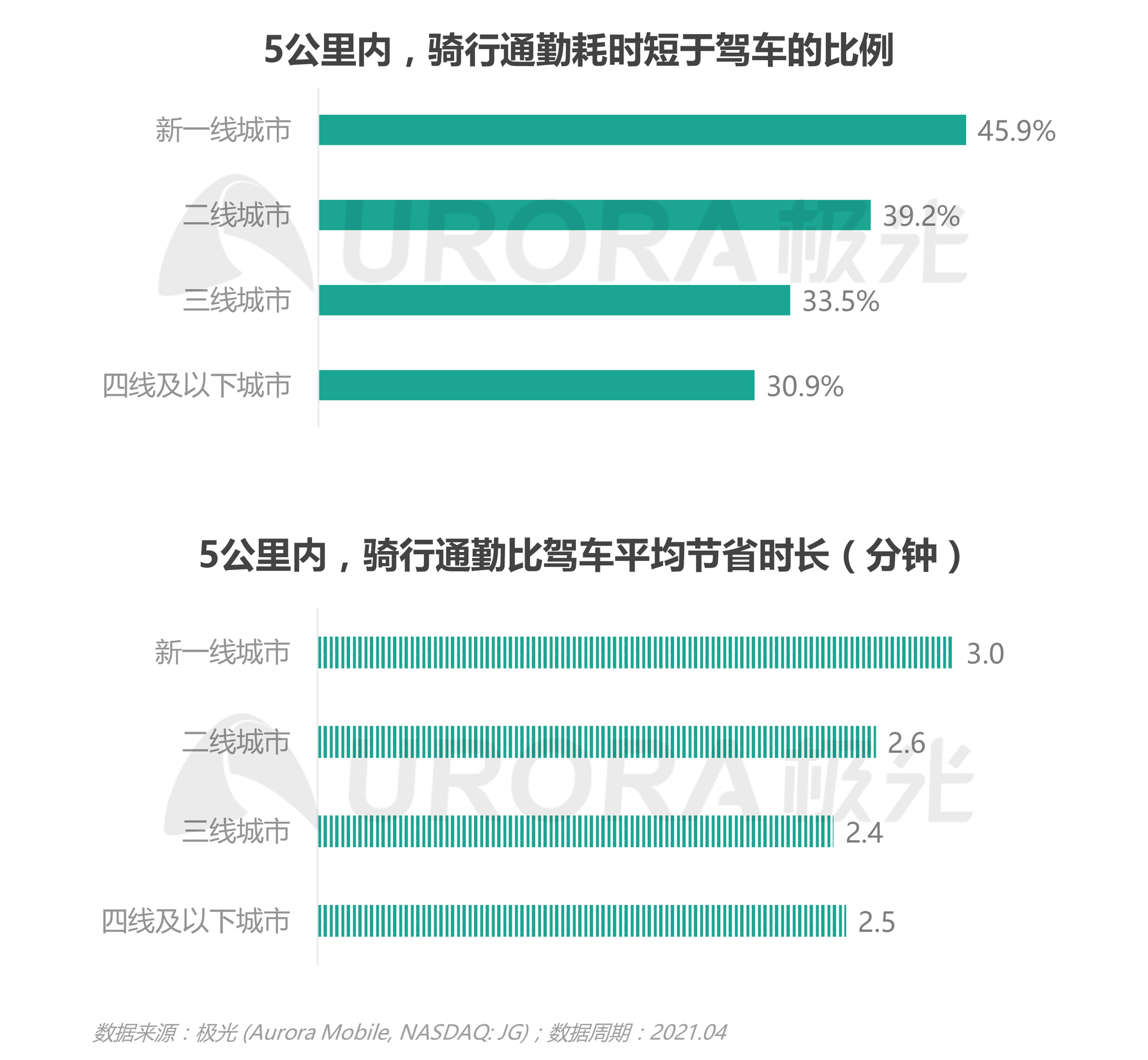 JIGUANG-共享电单车社会价值研究报告_0528(终版)-17.png