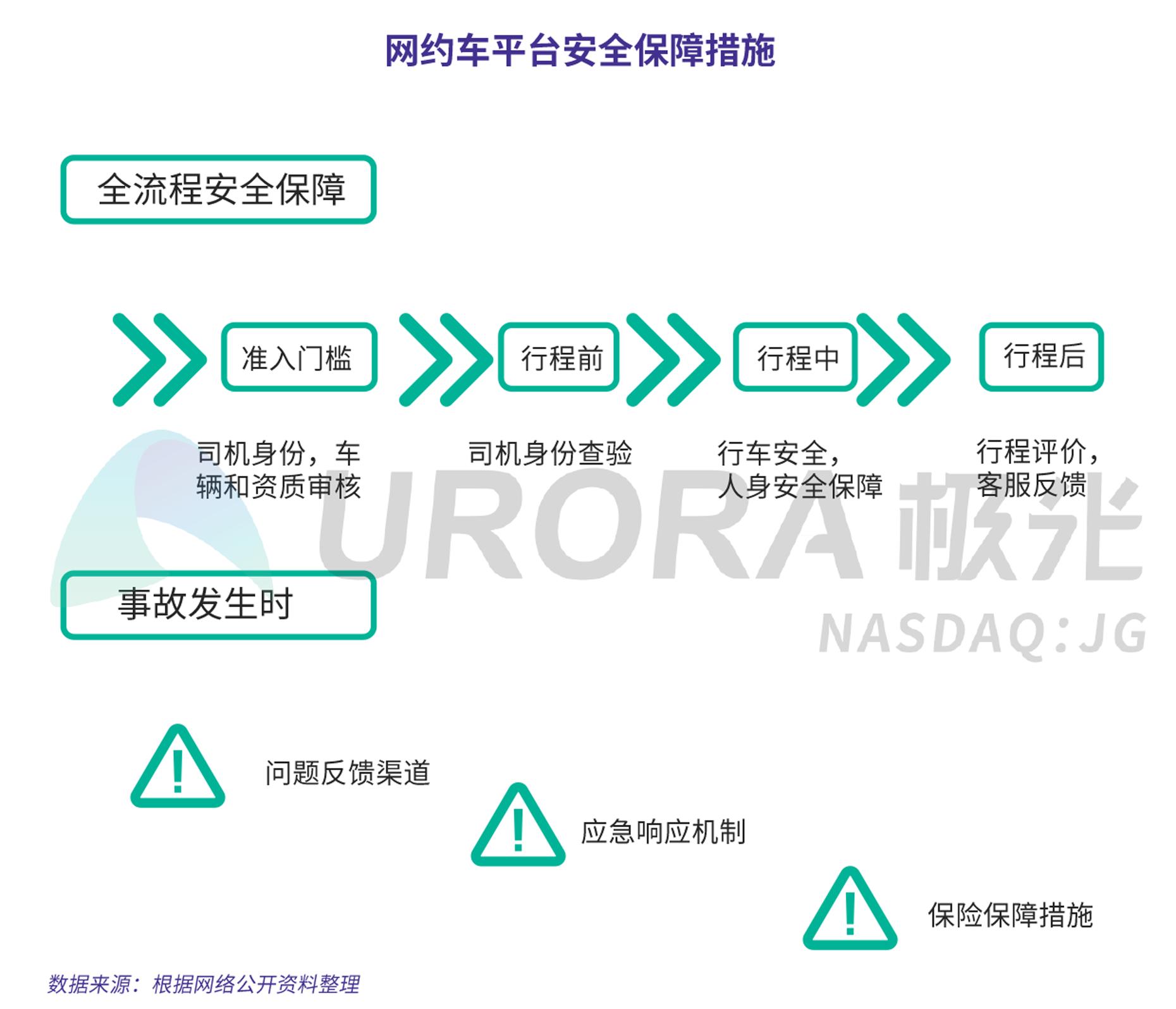 JIGUANG-网约车出行安全用户信心研究-新版-V4-5.png