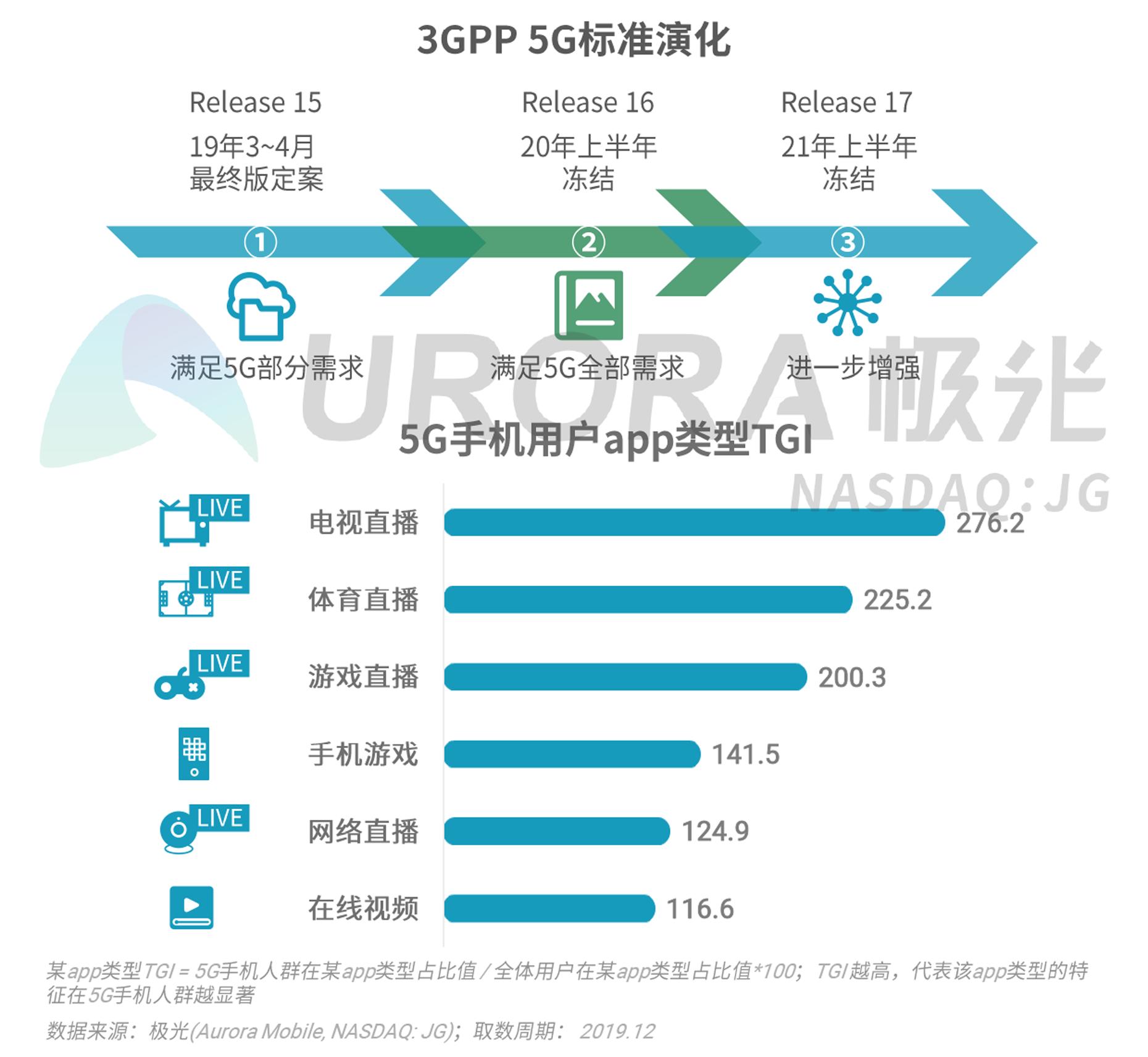 2019年Q4智能手机行业研究报告-V4---加粗版-12.png