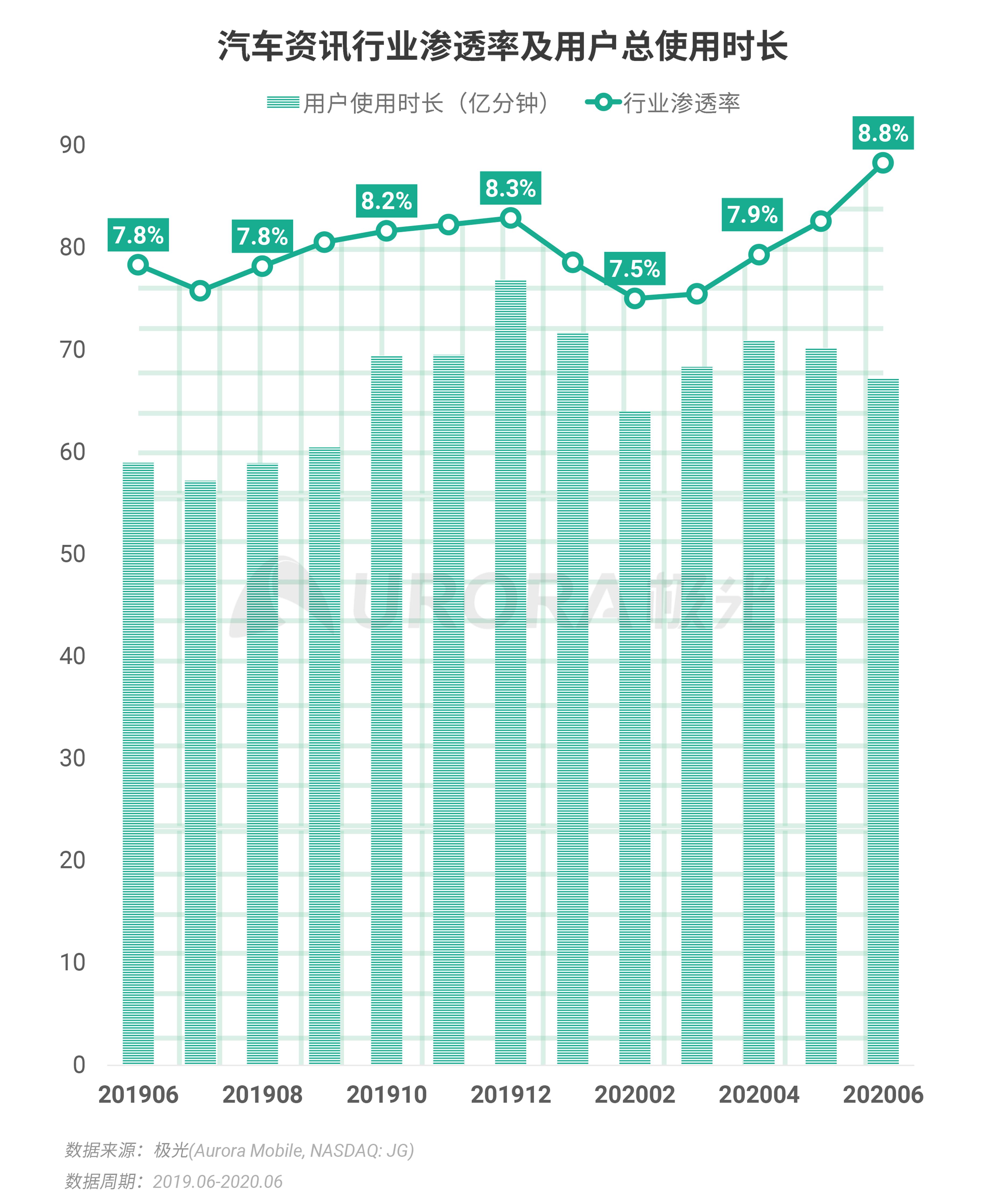 极光:2020Q2互联网行业数据研究报告 (29).png